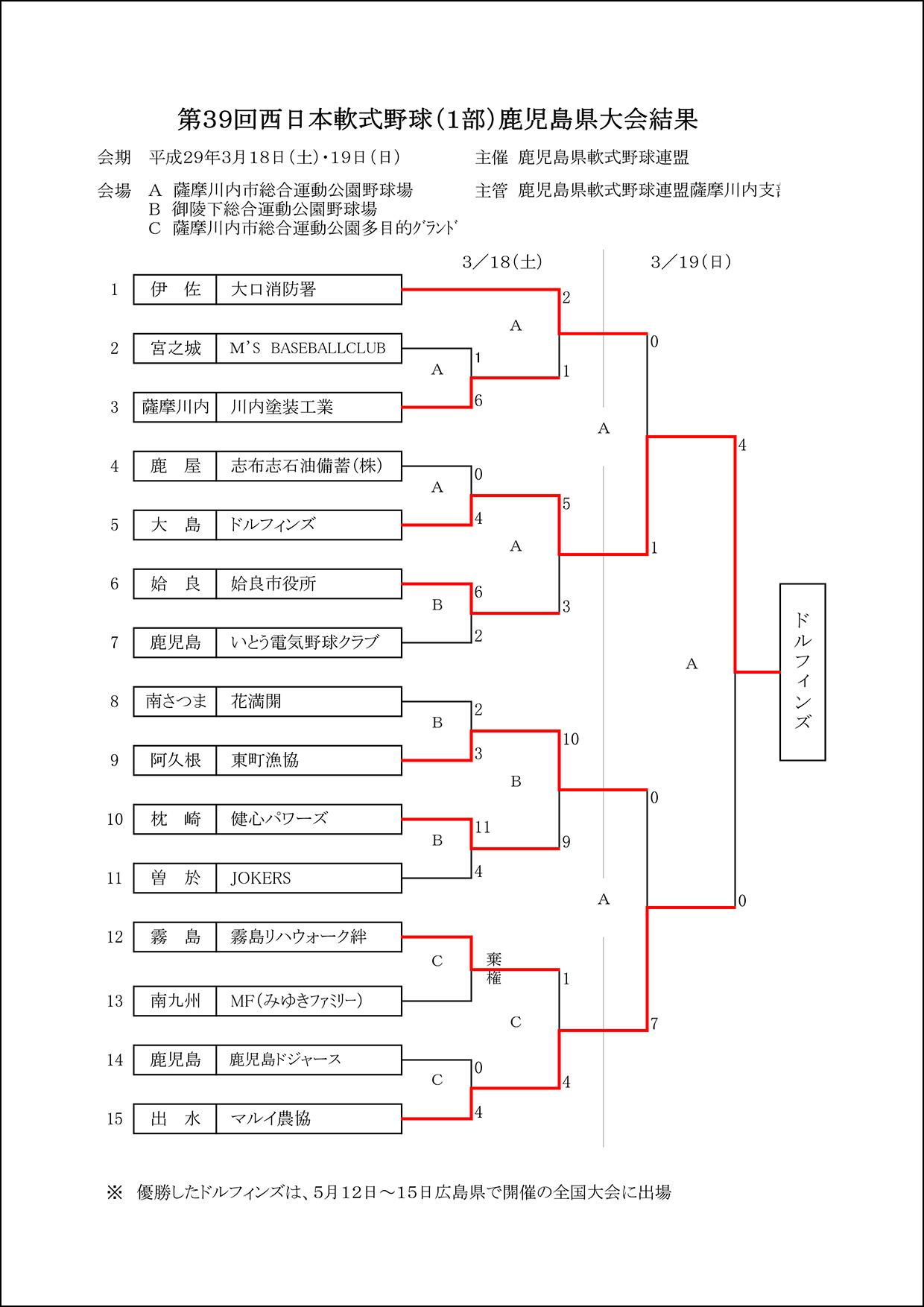 第39回西日本軟式野球1部県大会