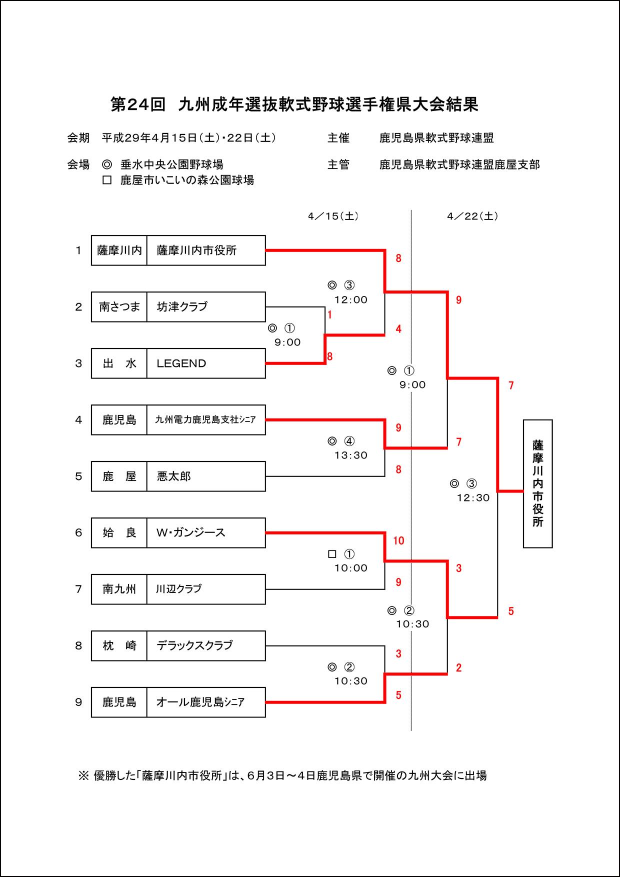 ▽【結果】第24回九州成年選抜軟式野球県大会