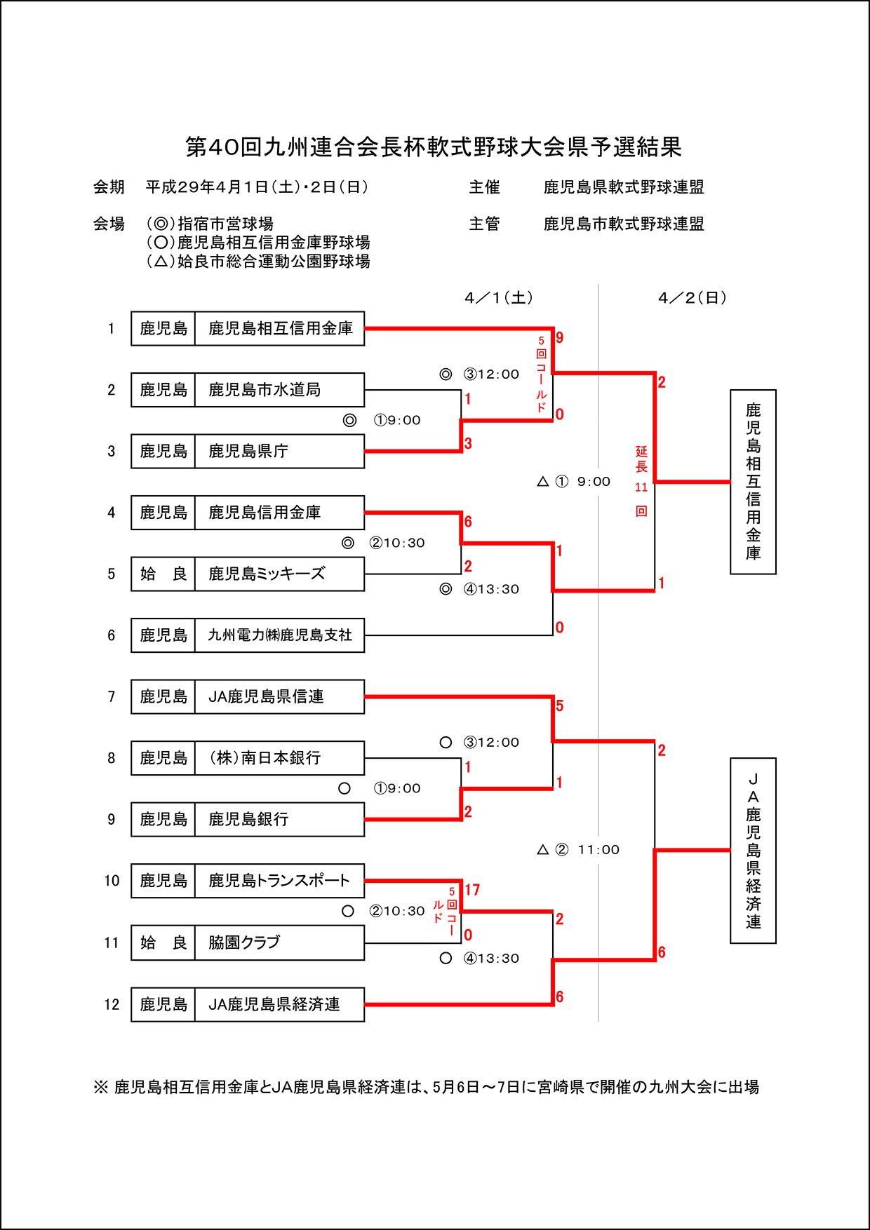 【結果】第40回九州連合会長杯軟式野球大会県予選結果