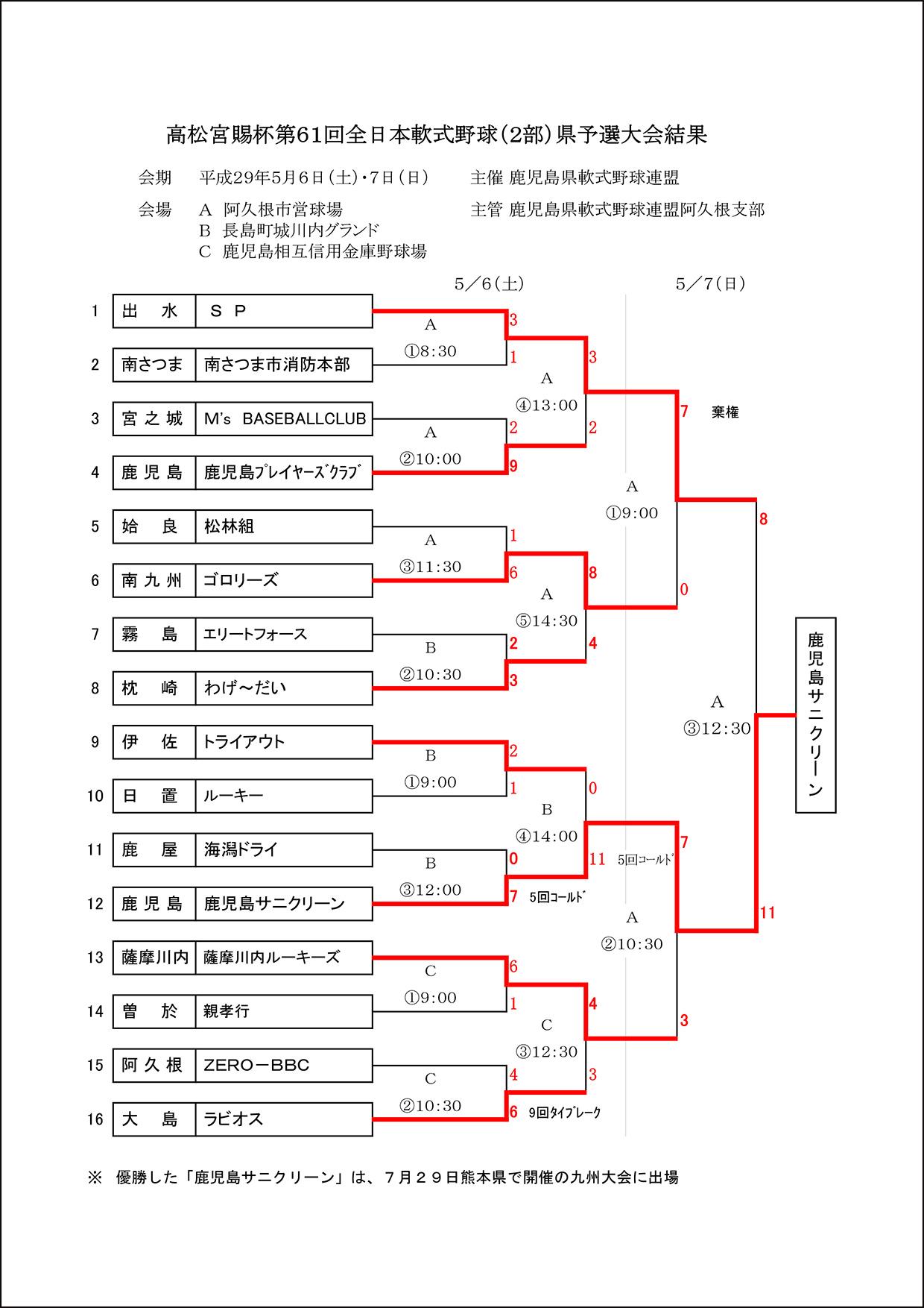 【結果】高松宮賜杯第61回全日本軟式野球(2部)県予選大会結果