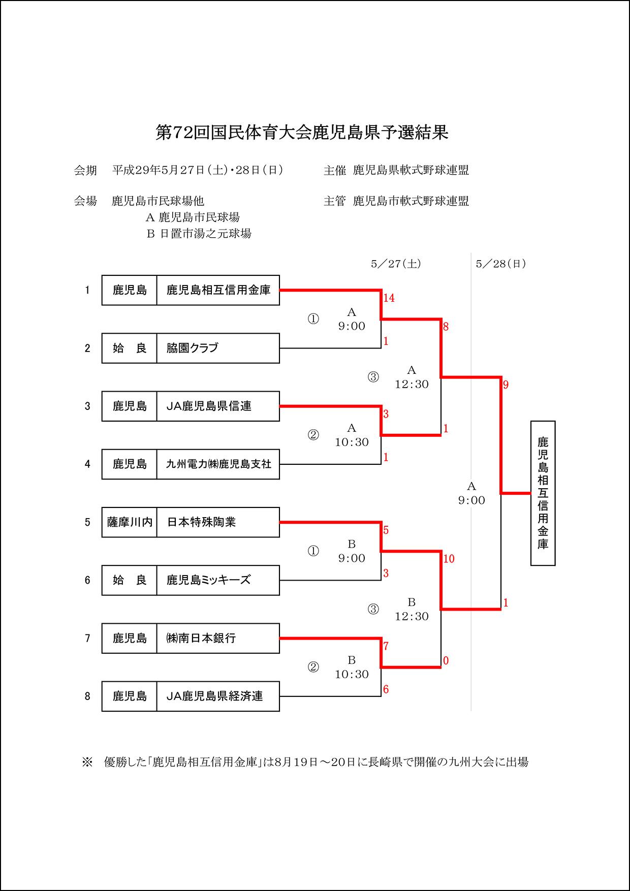 ▽【結果】第72回国民体育大会鹿児島県予選結果