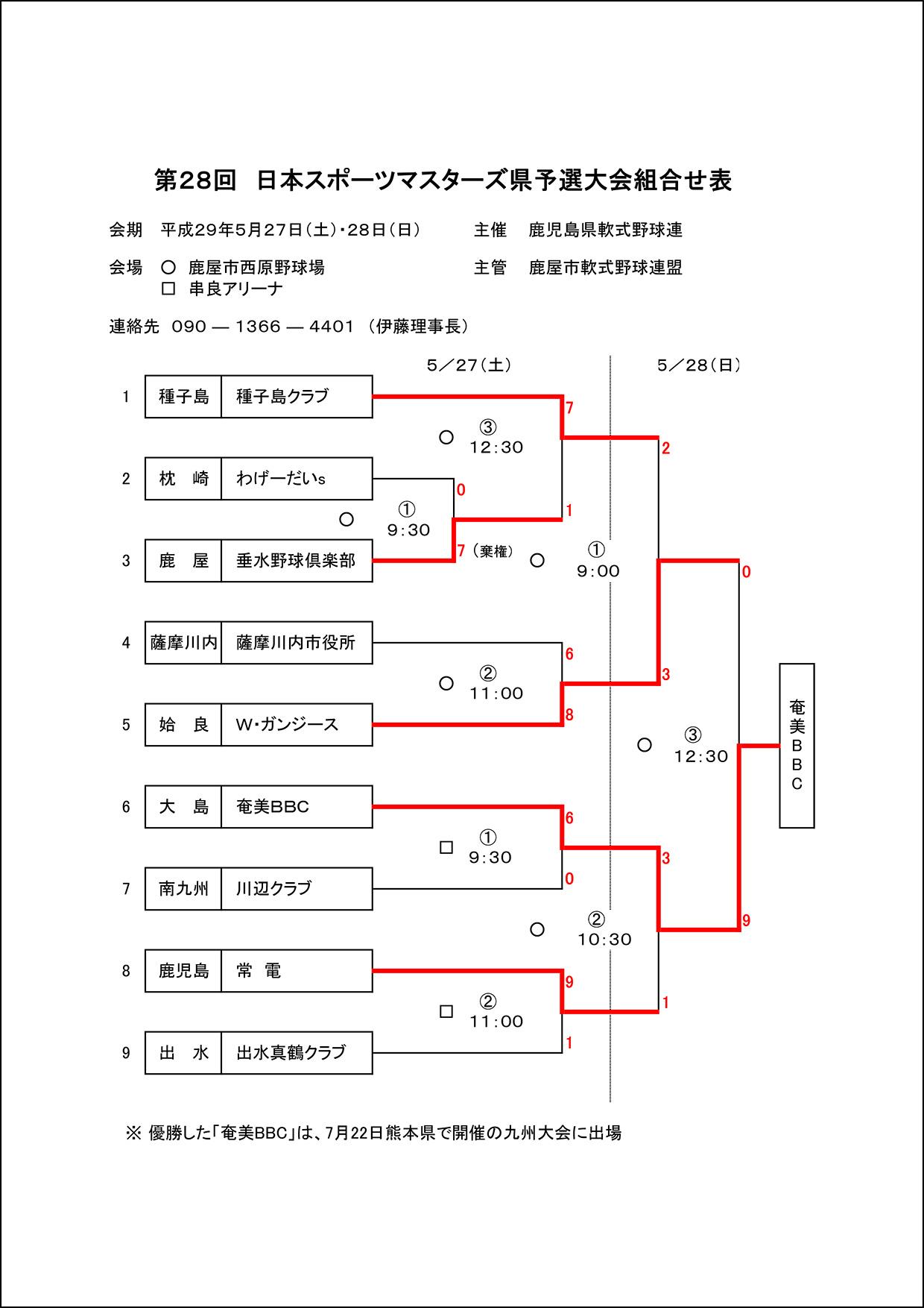 ▽【結果】第28回 日本スポーツマスターズ県予選大会組合せ表