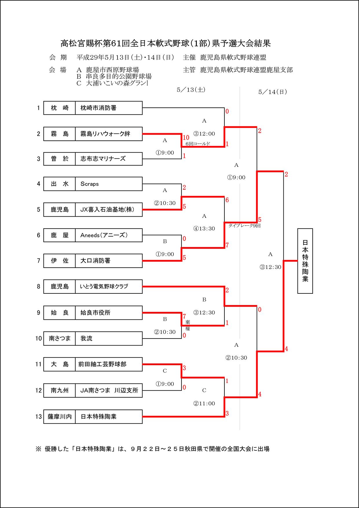 ▽【結果】高松宮賜杯第61回全日本軟式野球(1部)県予選大会結果