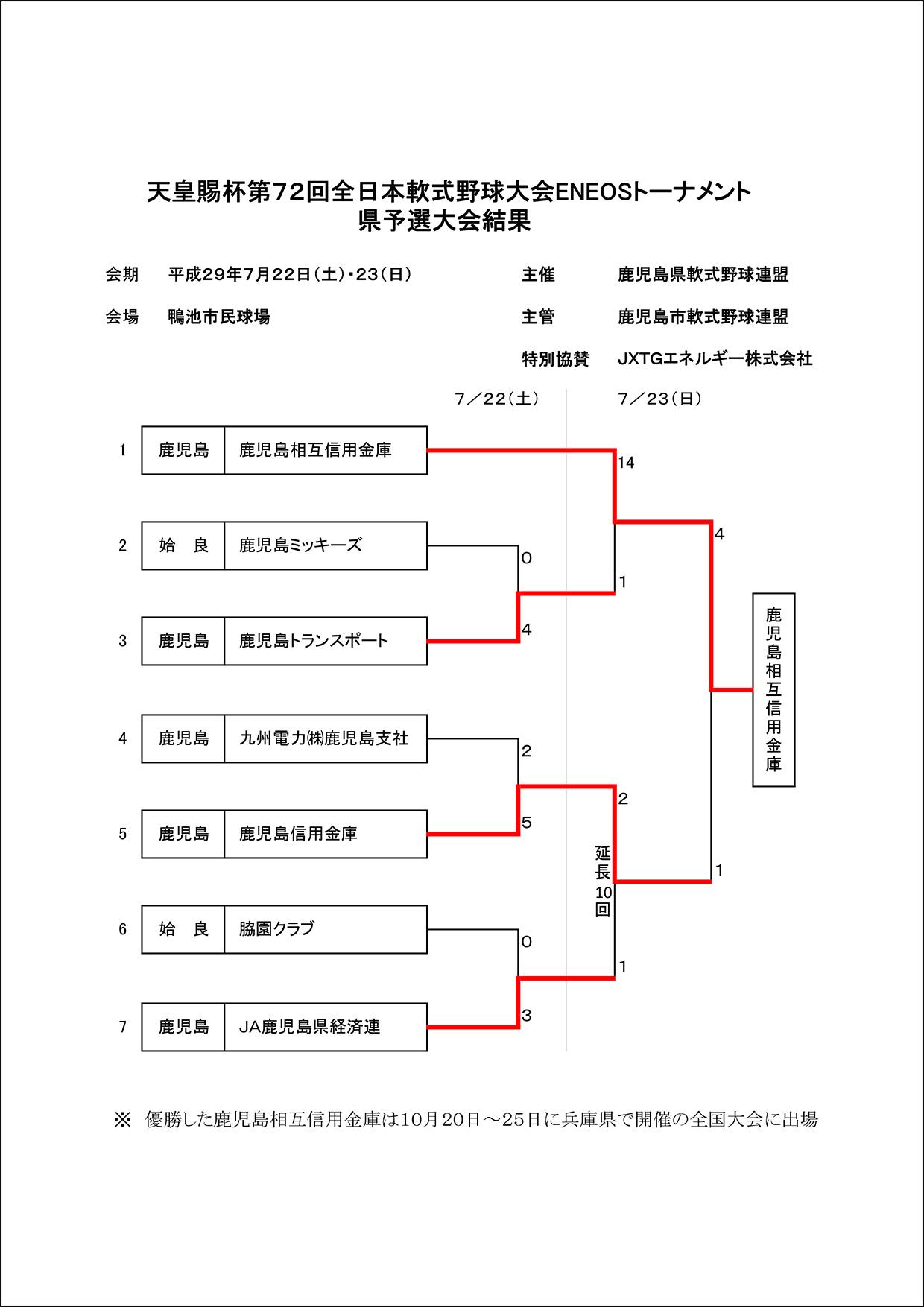 【結果】天皇賜杯第72回県大会結果
