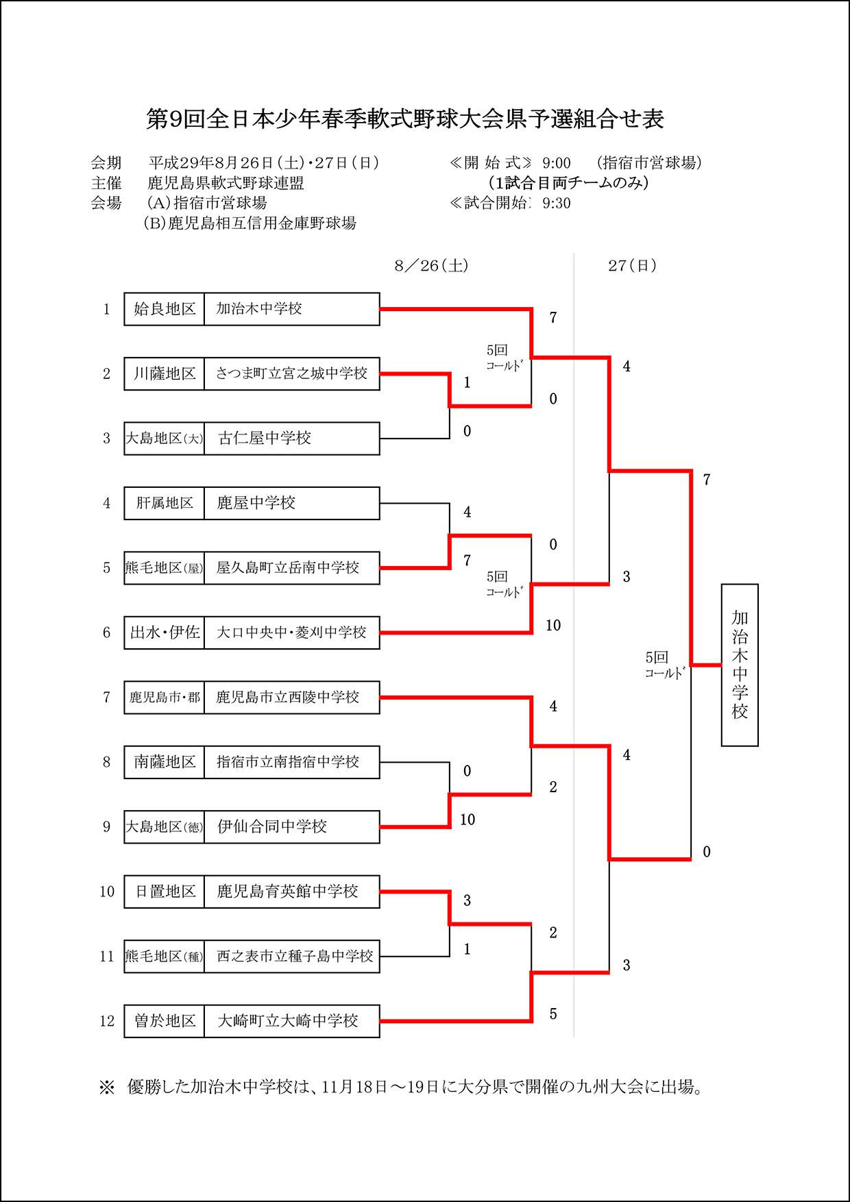 第9回全日本少年春季軟式野球大会県予選組合せ表