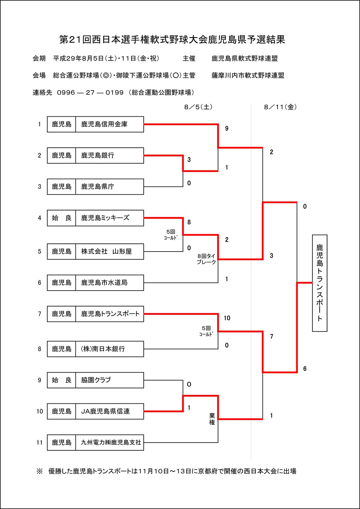 【結果】第21回西日本選手権県大会結果