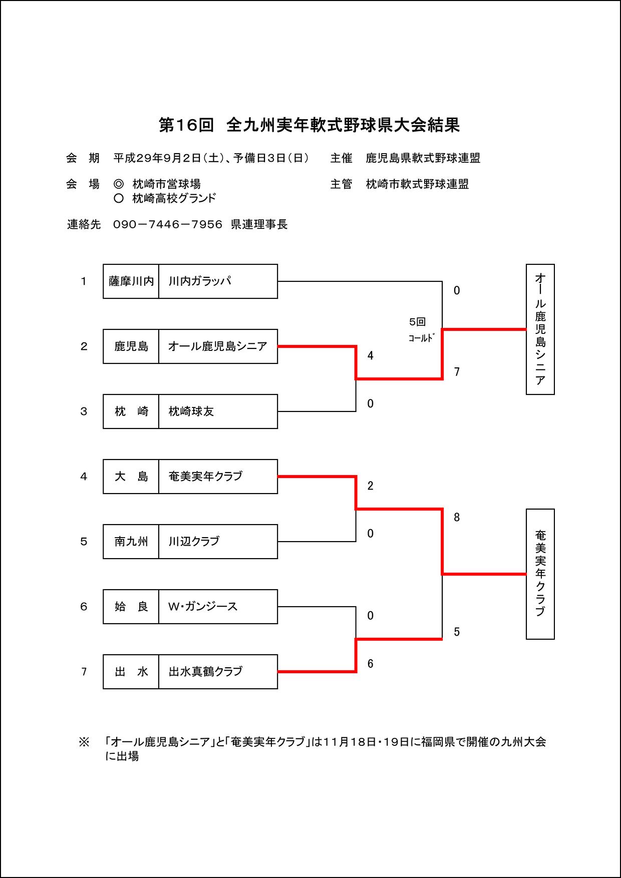 【結果】第16回 全九州実年軟式野球県大会結果