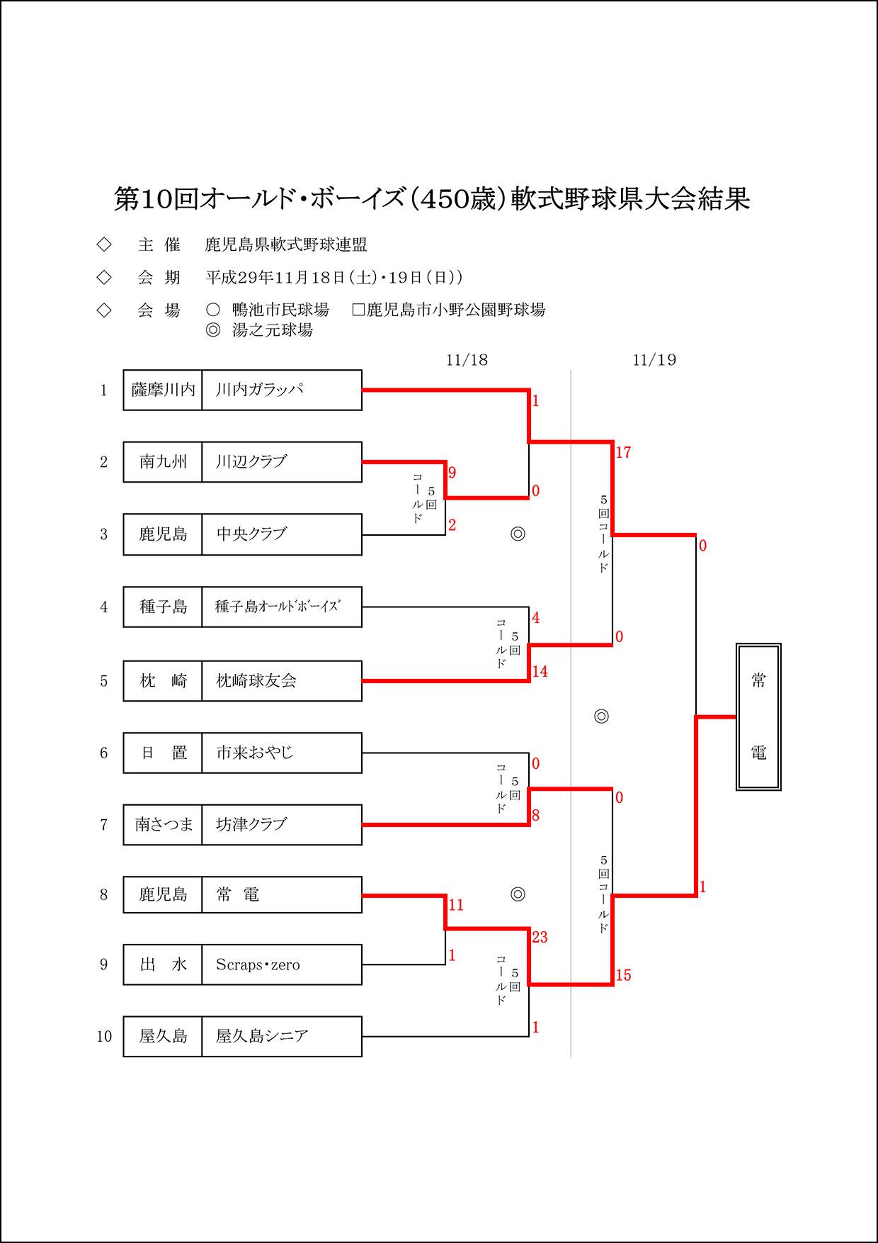 【結果】第10回オールド・ボーイズ(450歳)軟式野球県大会結果