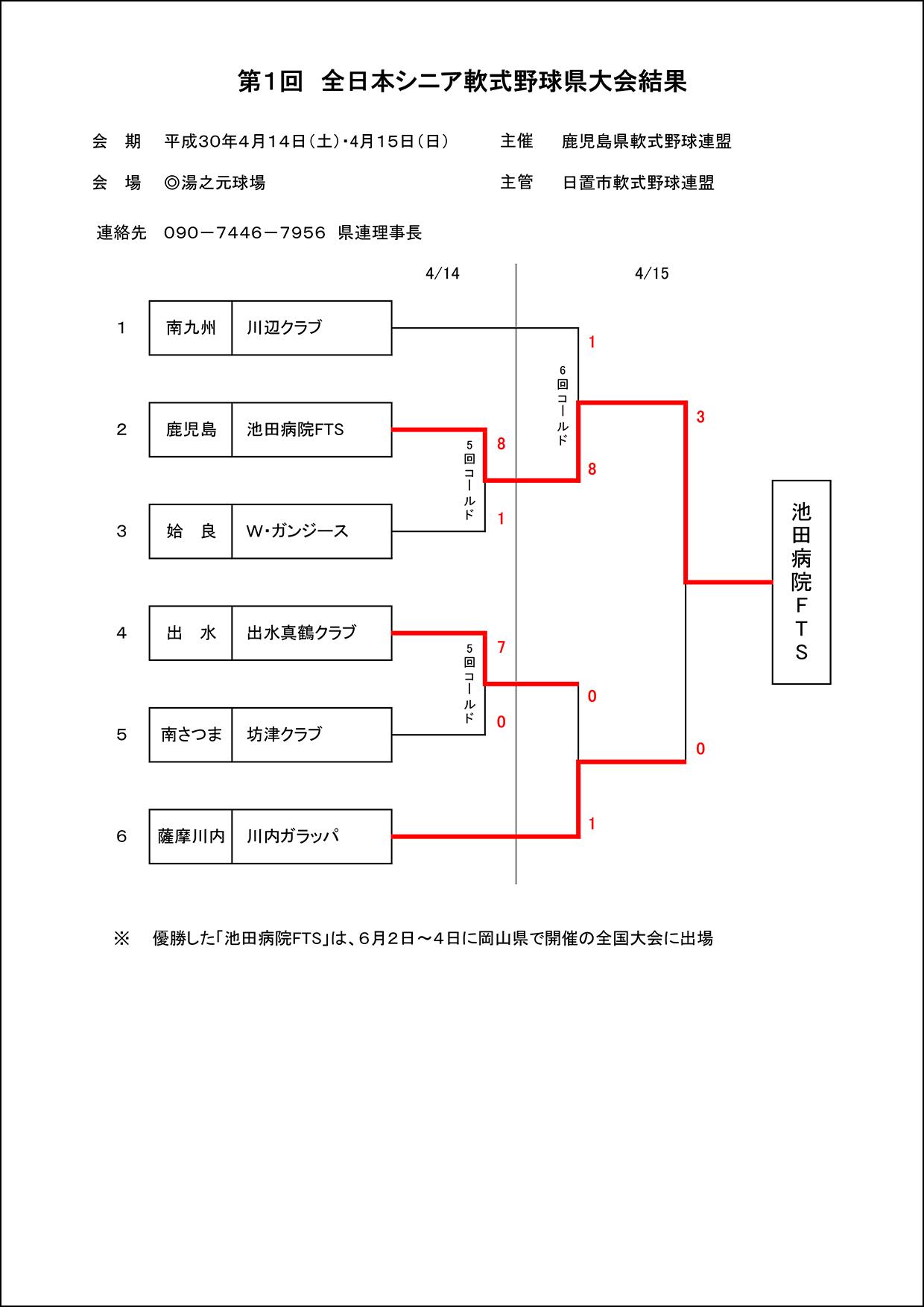 【結果】第1回 全日本シニア軟式野球県大会結果
