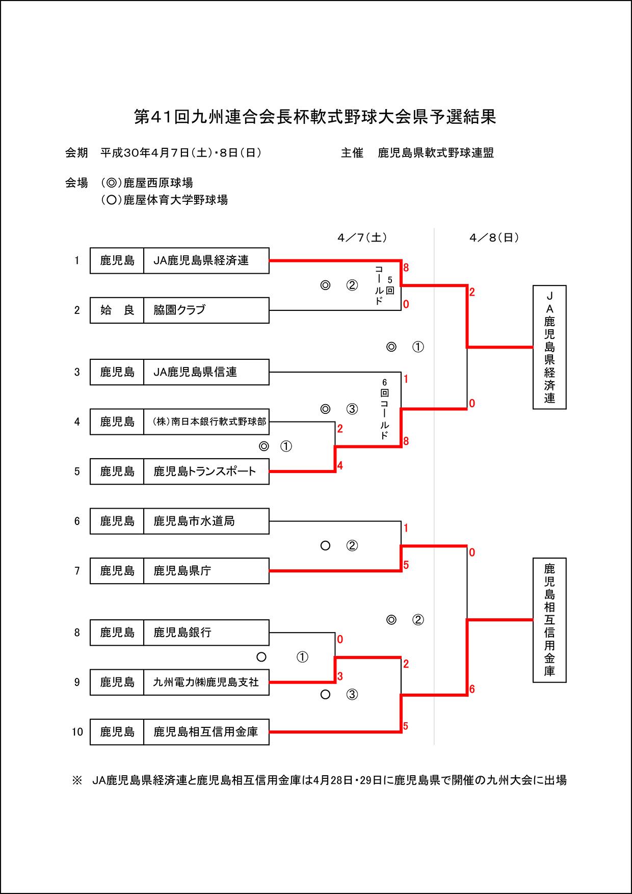 ▽【結果】第41回九州連合会長杯軟式野球大会県予選