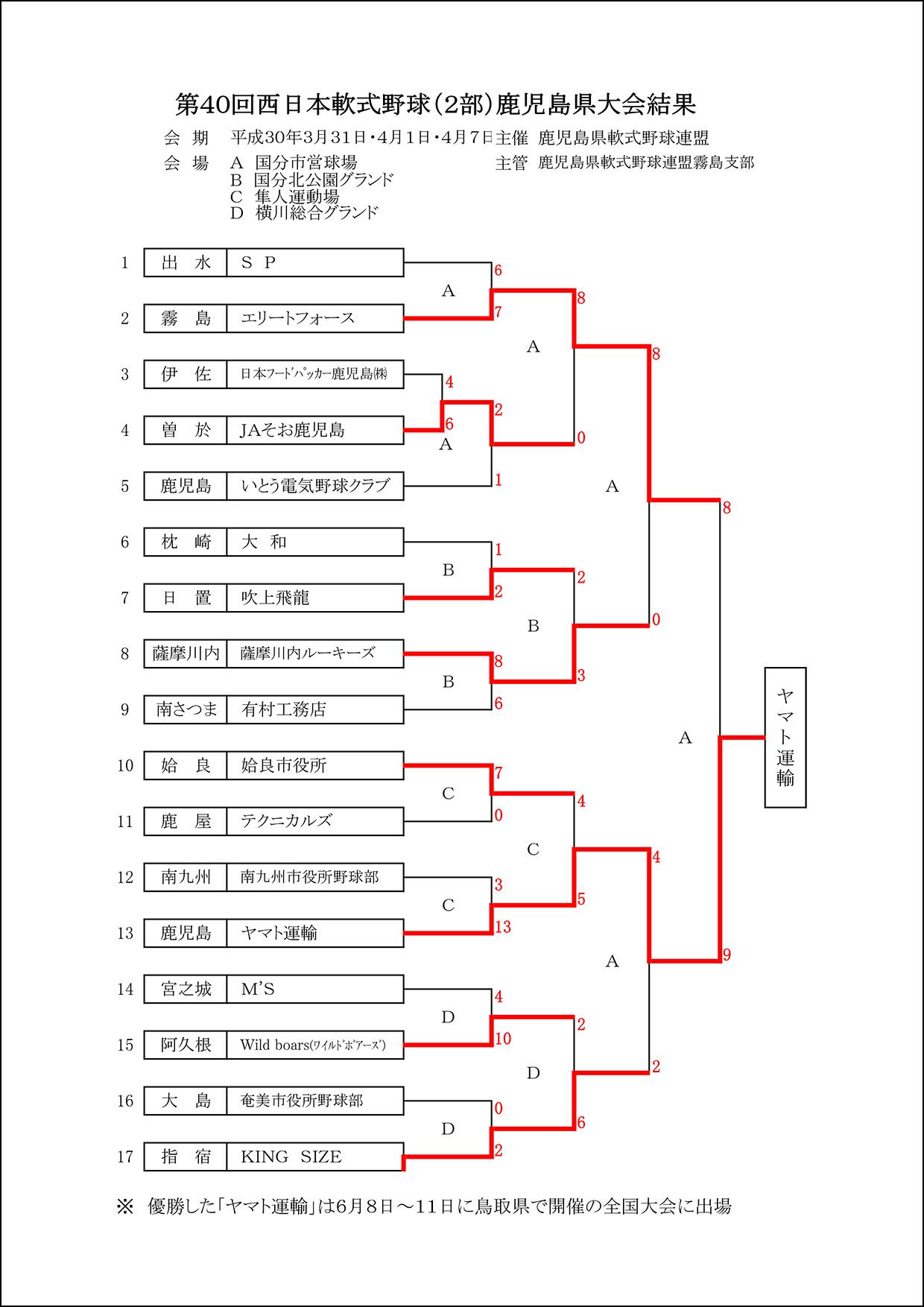 ▽【結果】第40回西日本軟式野球(2部)鹿児島県大会