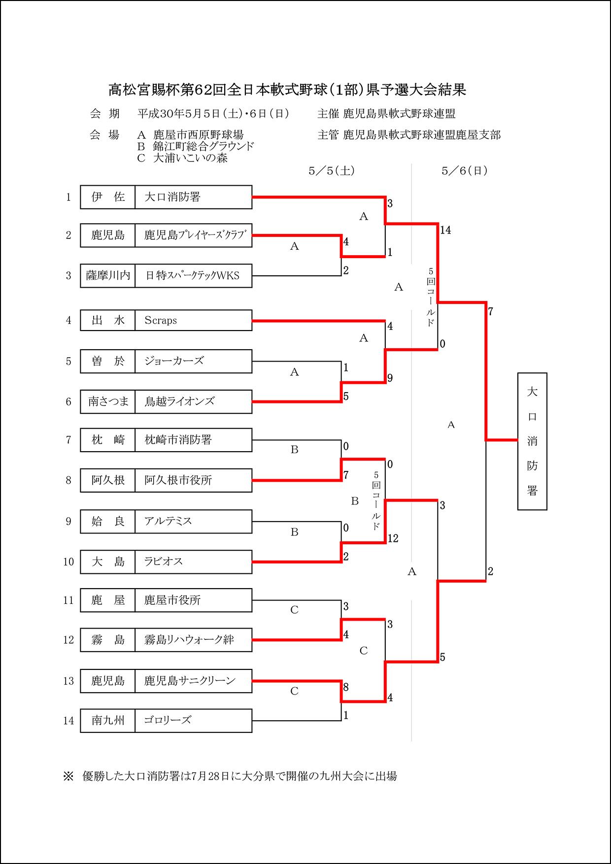【結果】高松宮賜杯第62回全日本軟式野球(1部)県予選大会