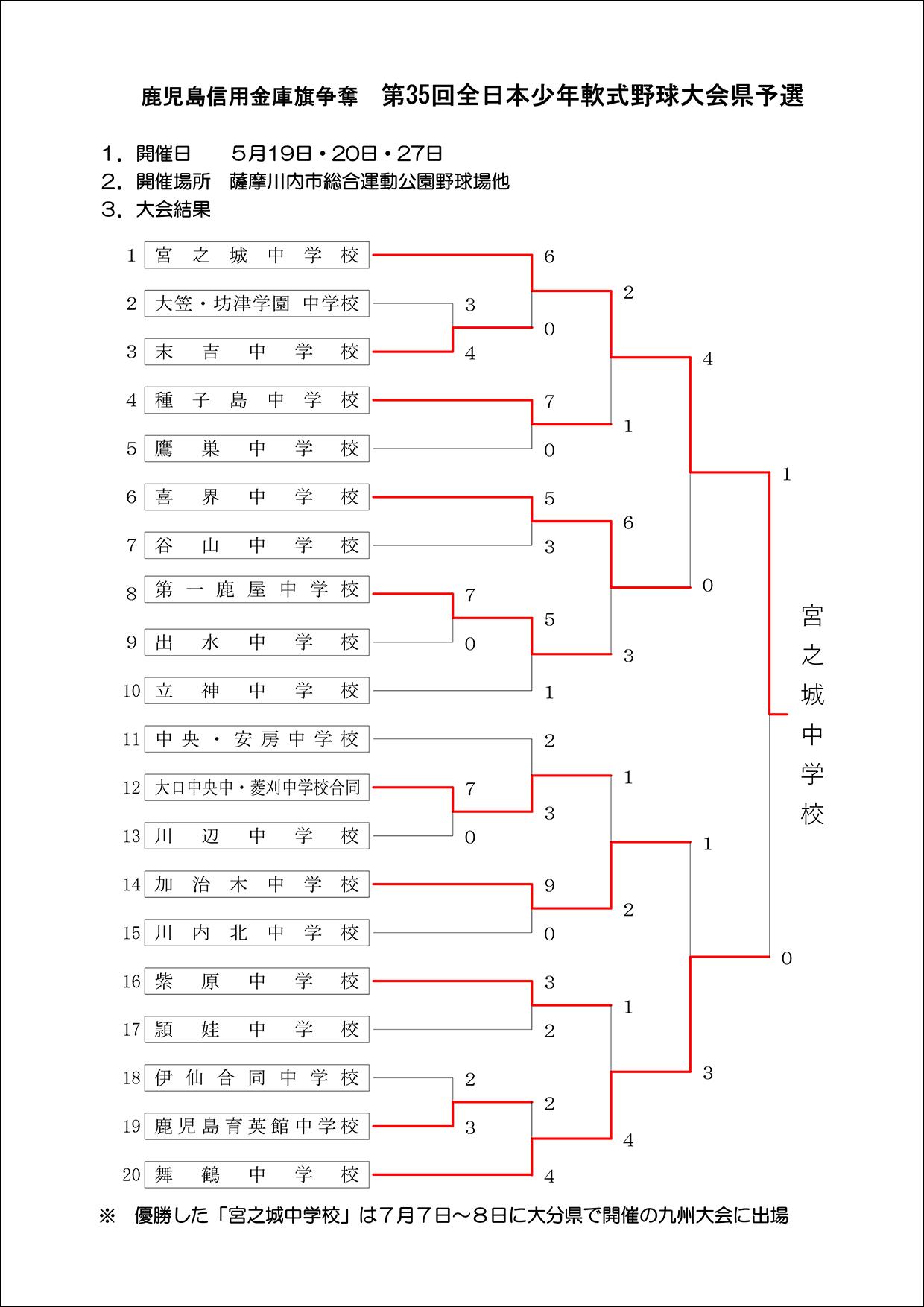 【結果】第35回全日本少年軟式野球大会県予選