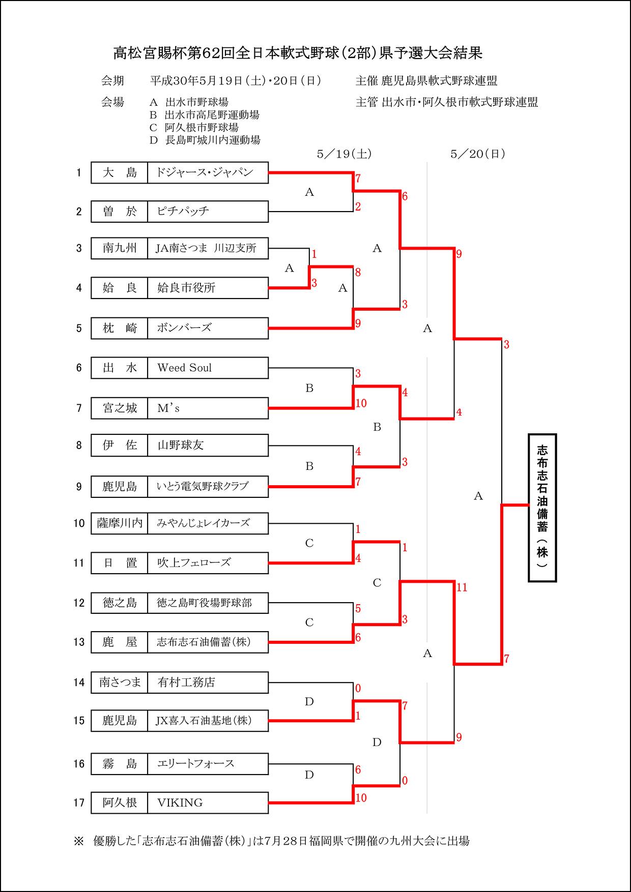 【結果】高松宮賜杯第62回全日本軟式野球(2部)県大会