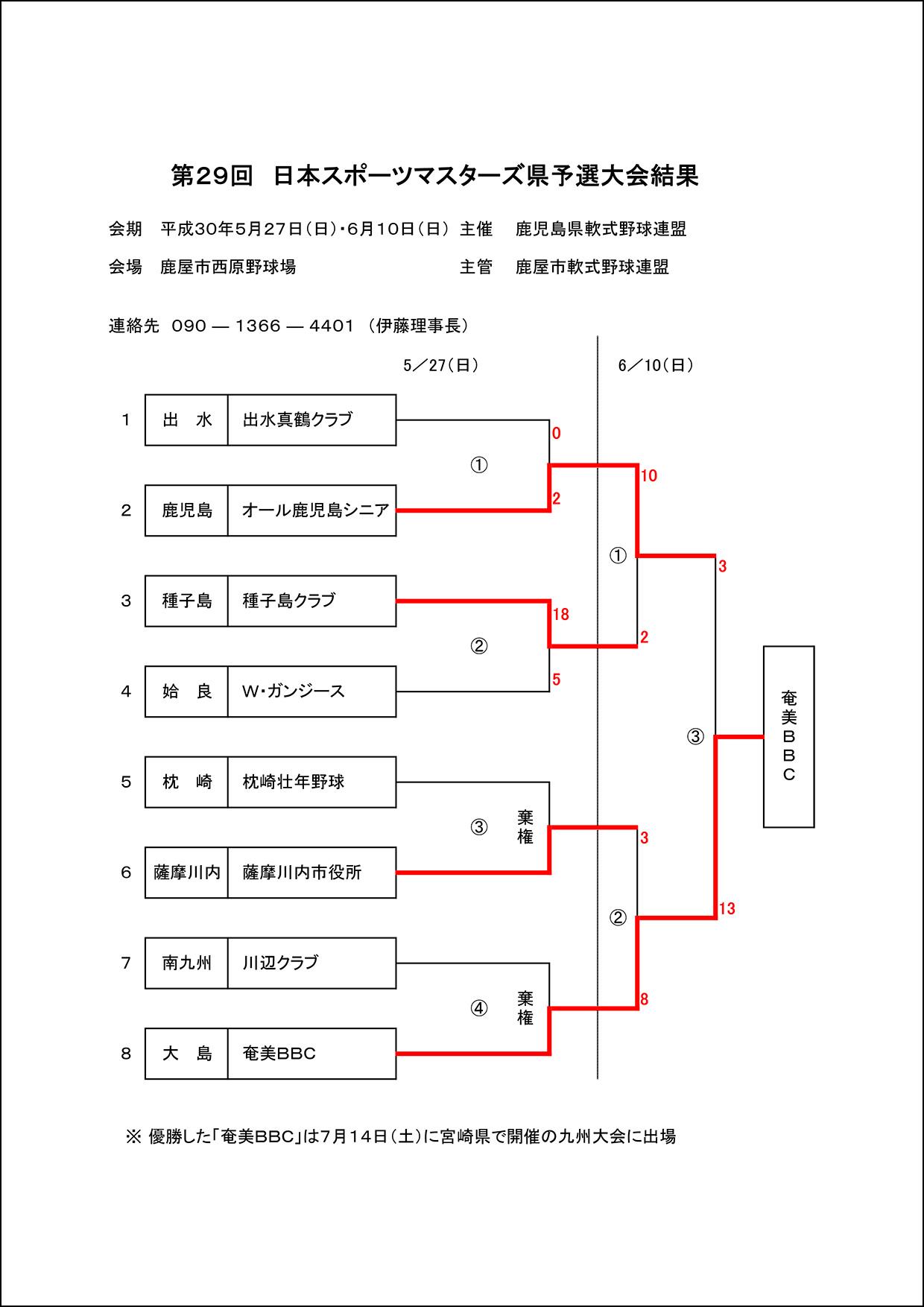 【結果】第29回日本スポーツマスターズ軟式野球大会県予選
