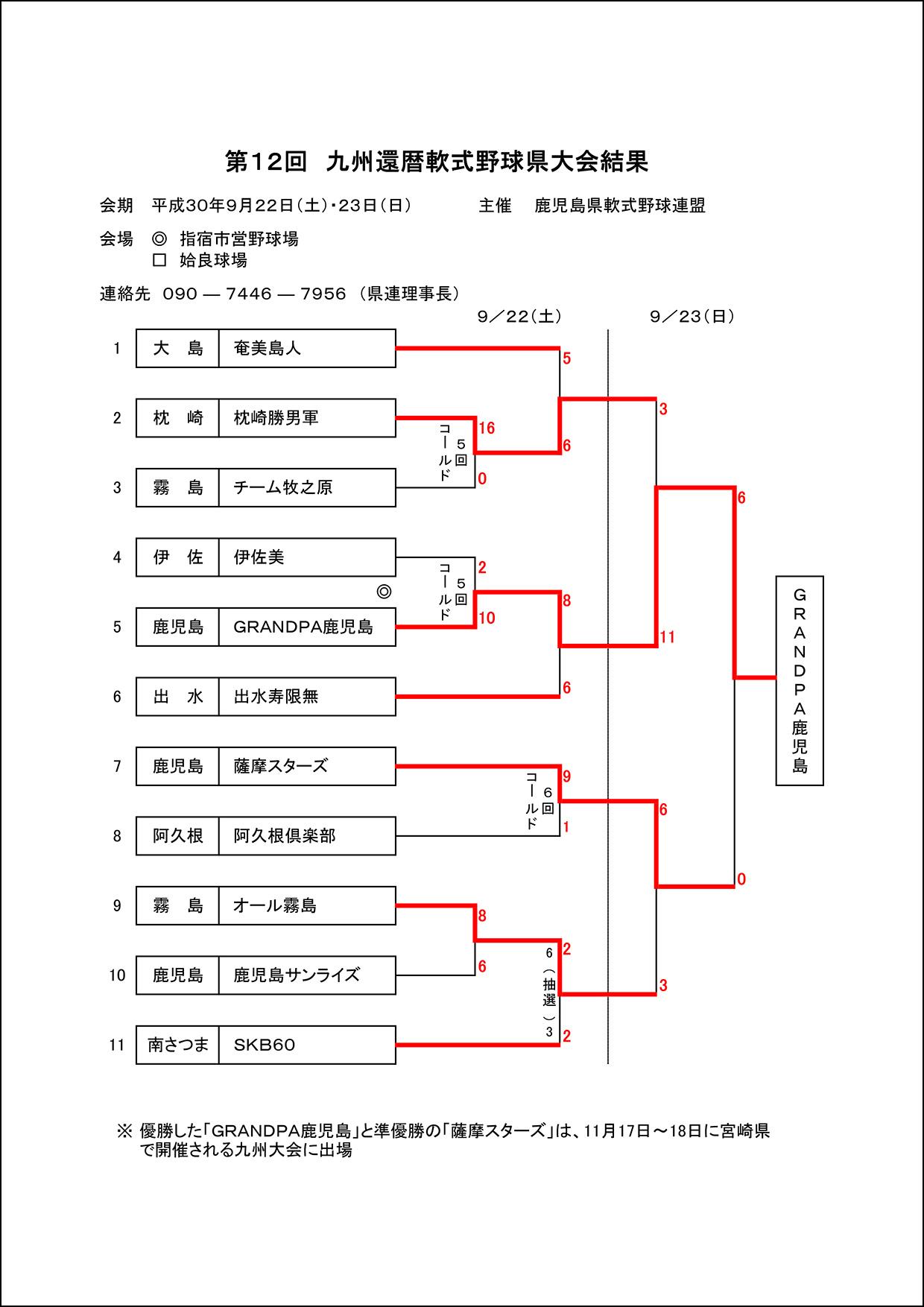 【結果】第12回九州還暦野球大会