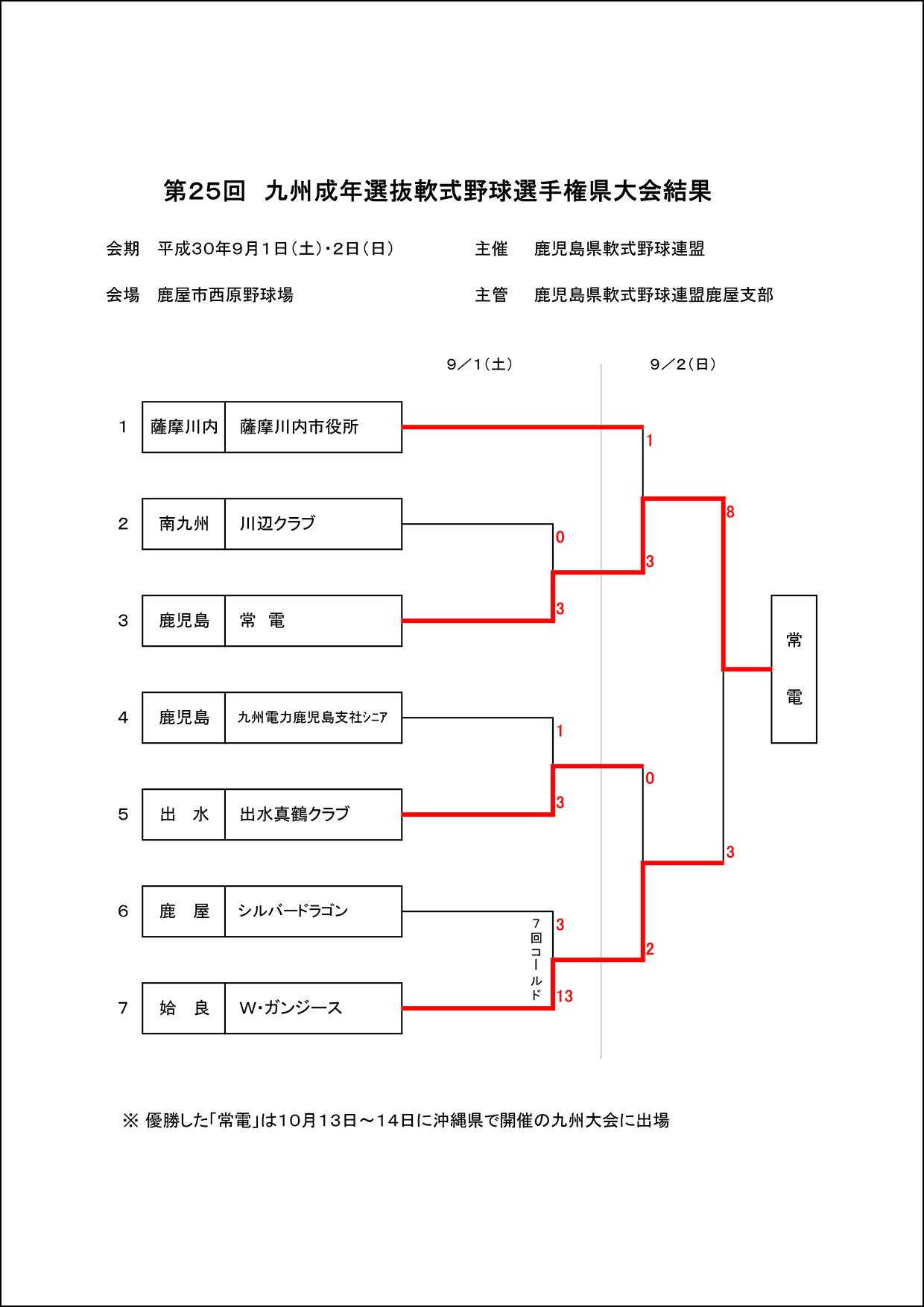 【結果】第25回九州成年選抜軟式野球選手権県大会