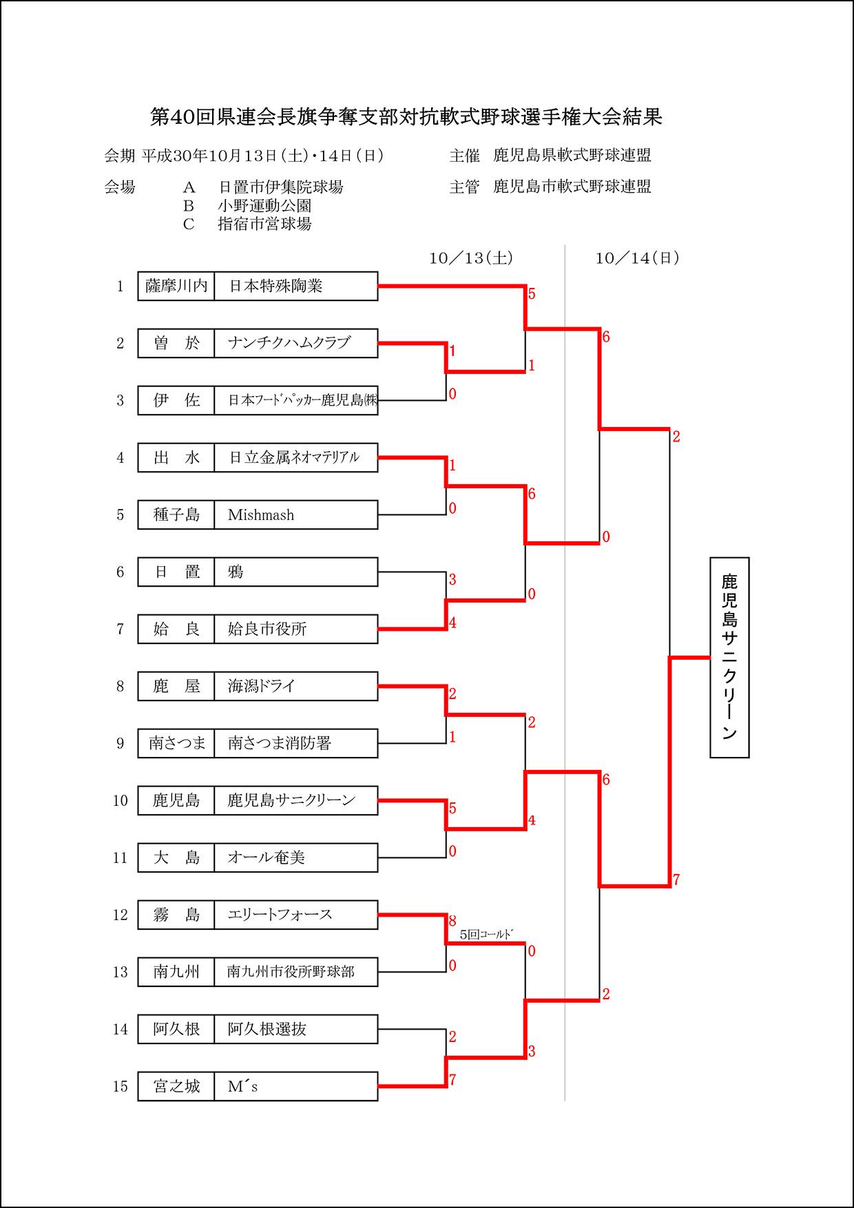 【結果】第40回県連会長旗争奪支部対抗軟式野球選手権大会