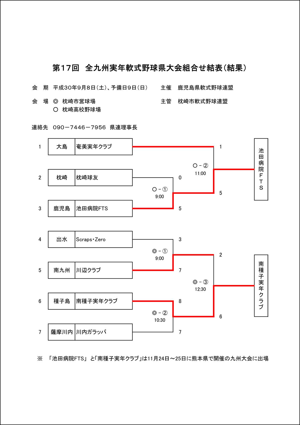 【結果】第17回全九州実年軟式野球県大会