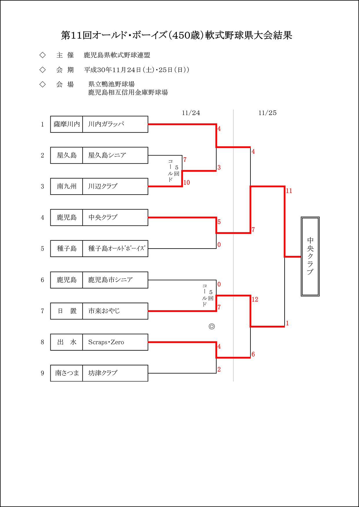 【結果】第11回オールドボーイズ大会