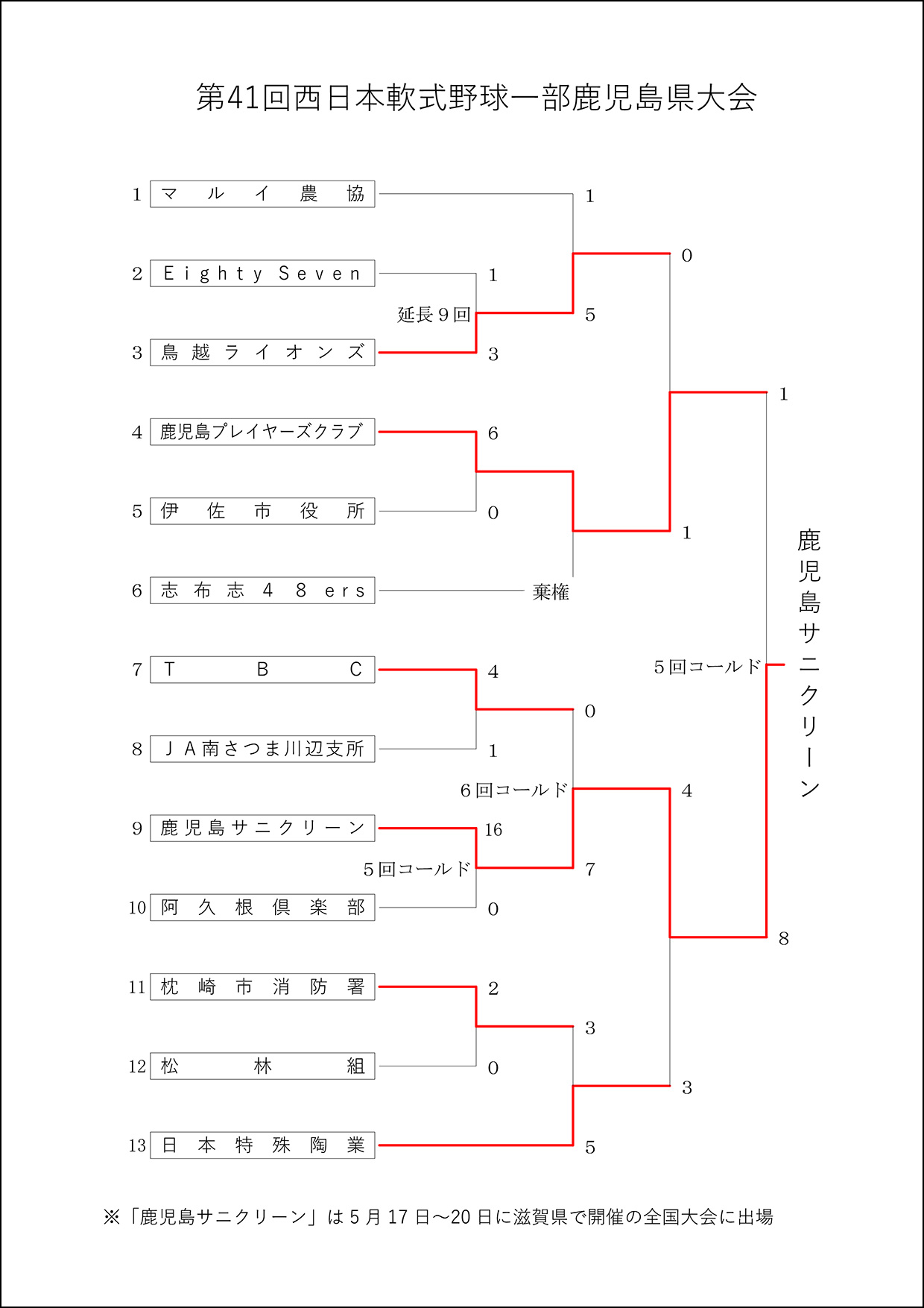 【結果】第41回西日本軟式野球1部県大会