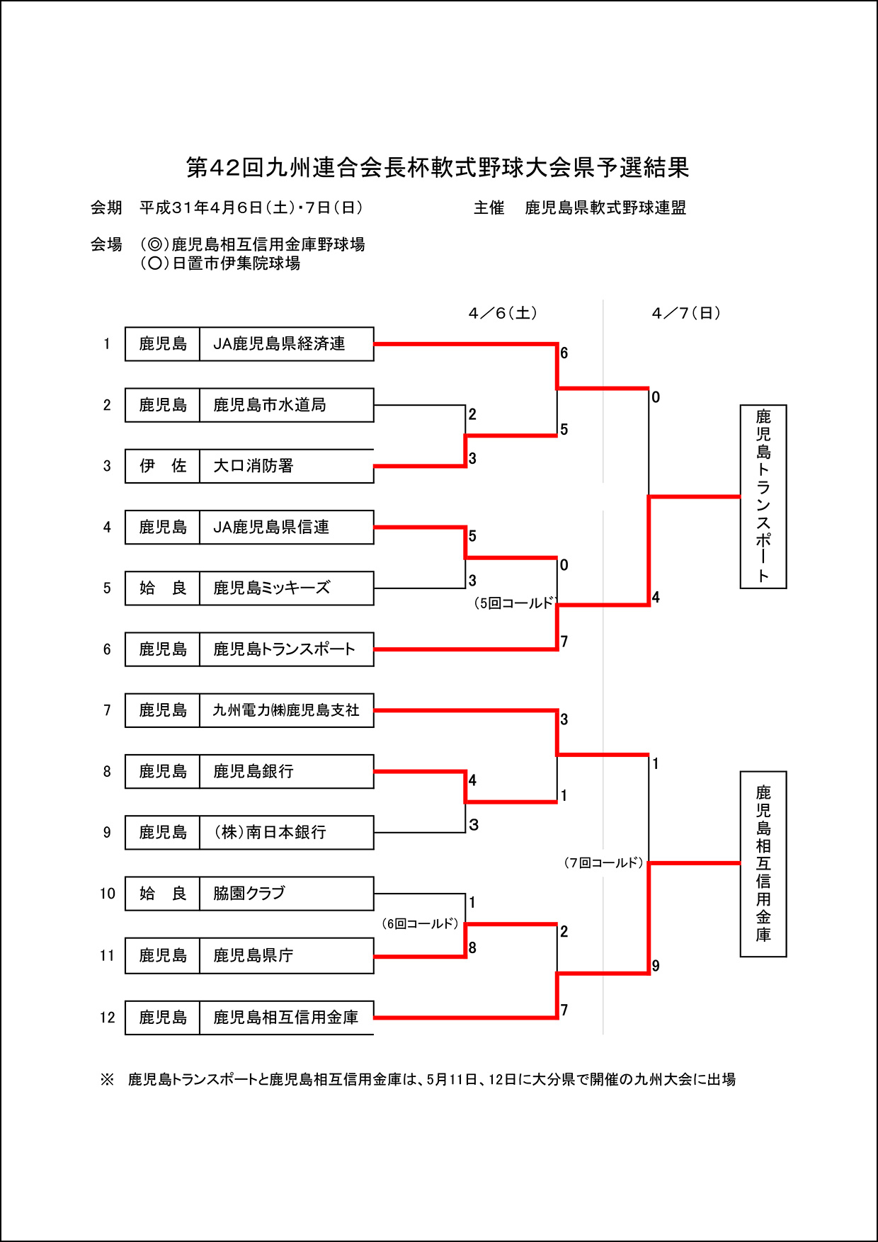【結果】第42回九州連合会長杯軟式野球大会県予選