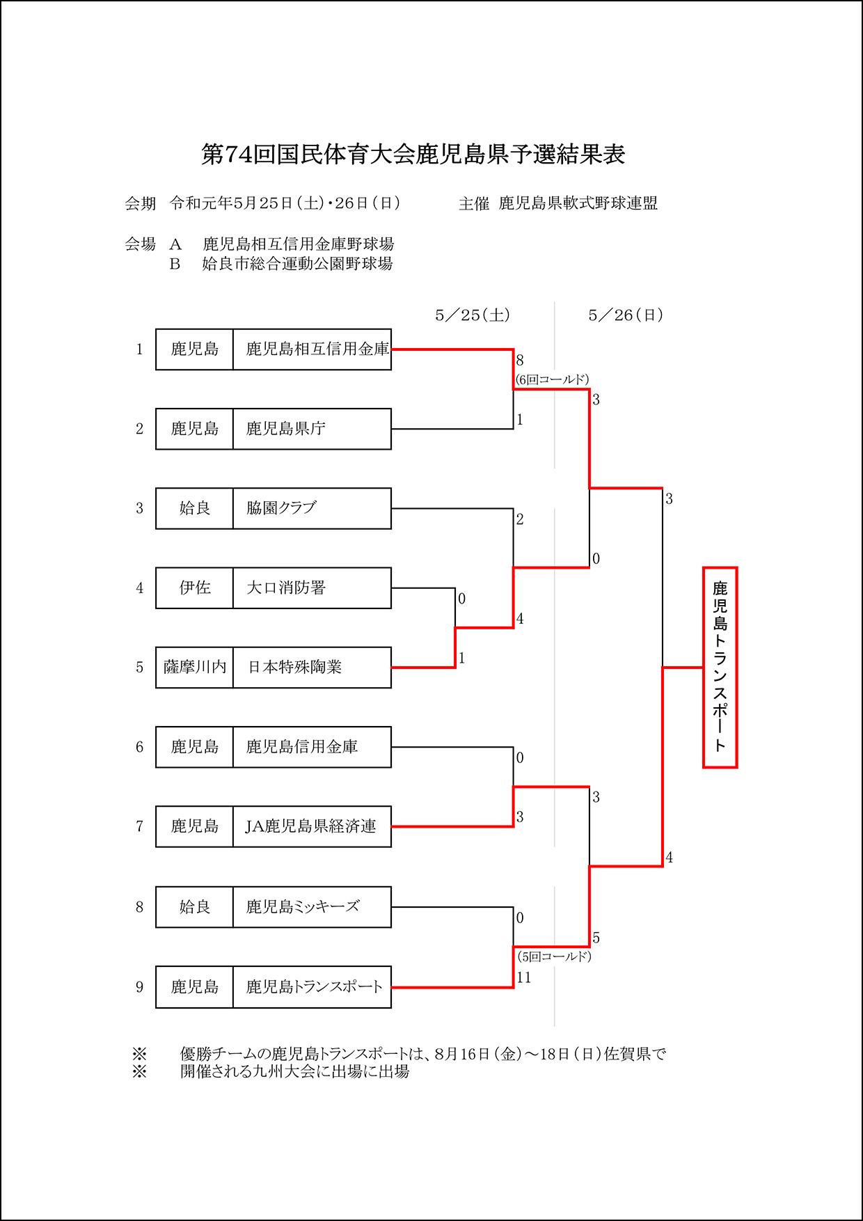 【結果】第74回国民体育大会鹿児島県予選