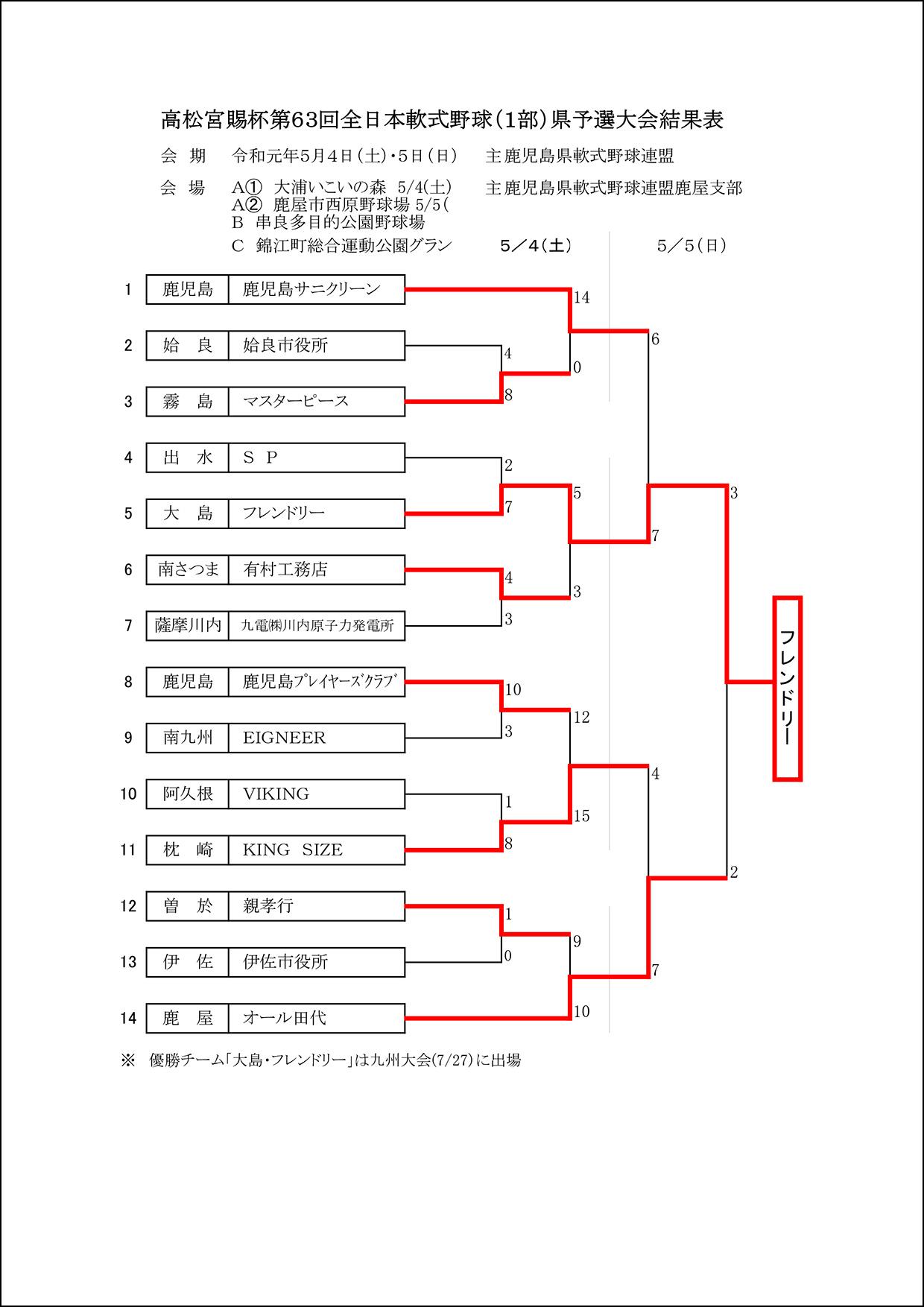 【結果】高松宮賜杯第63回全日本軟式野球(1部)県予選大会
