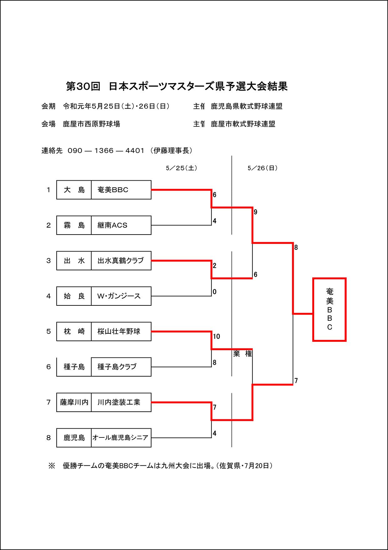 【結果】第30回日本スポーツマスターズ県予選大会