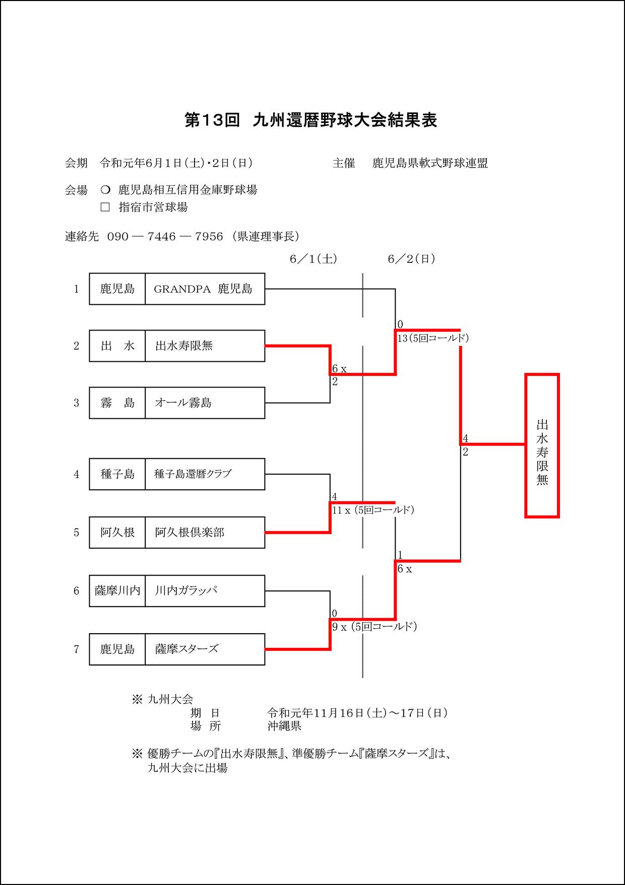 【結果】令和元年第13回九州還暦野球大会