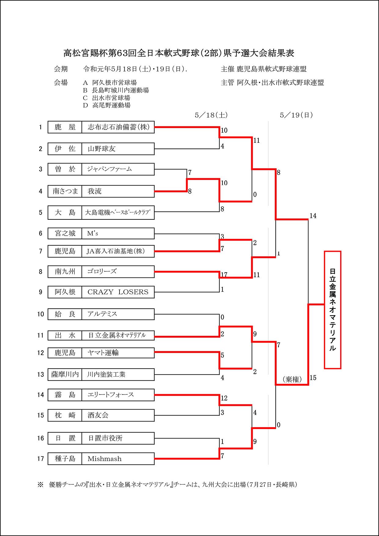 【結果】高松宮賜杯第63回全日本軟式野球(2部)県予選大会