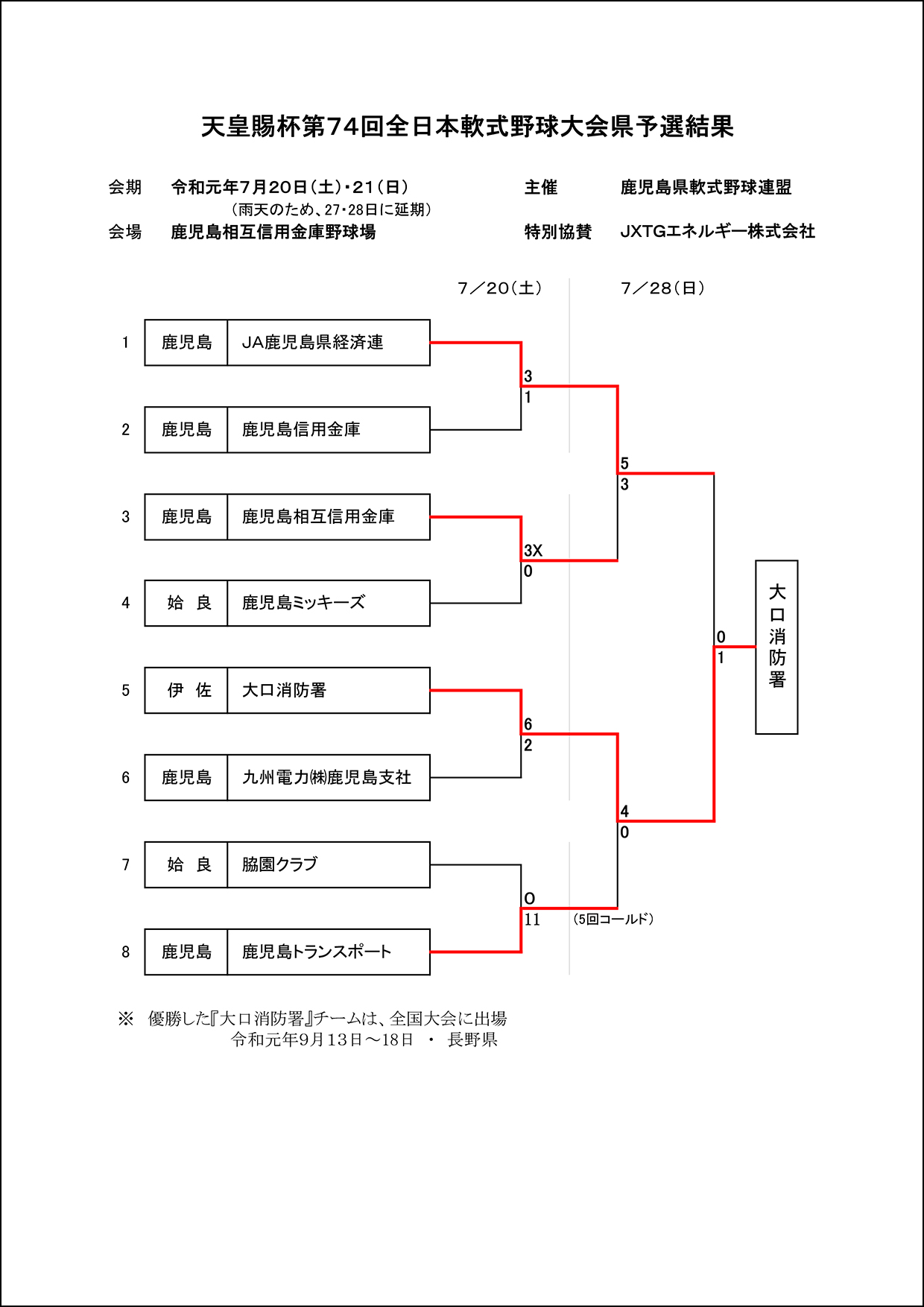 【結果】天皇賜杯第74回全日本軟式野球大会県予選