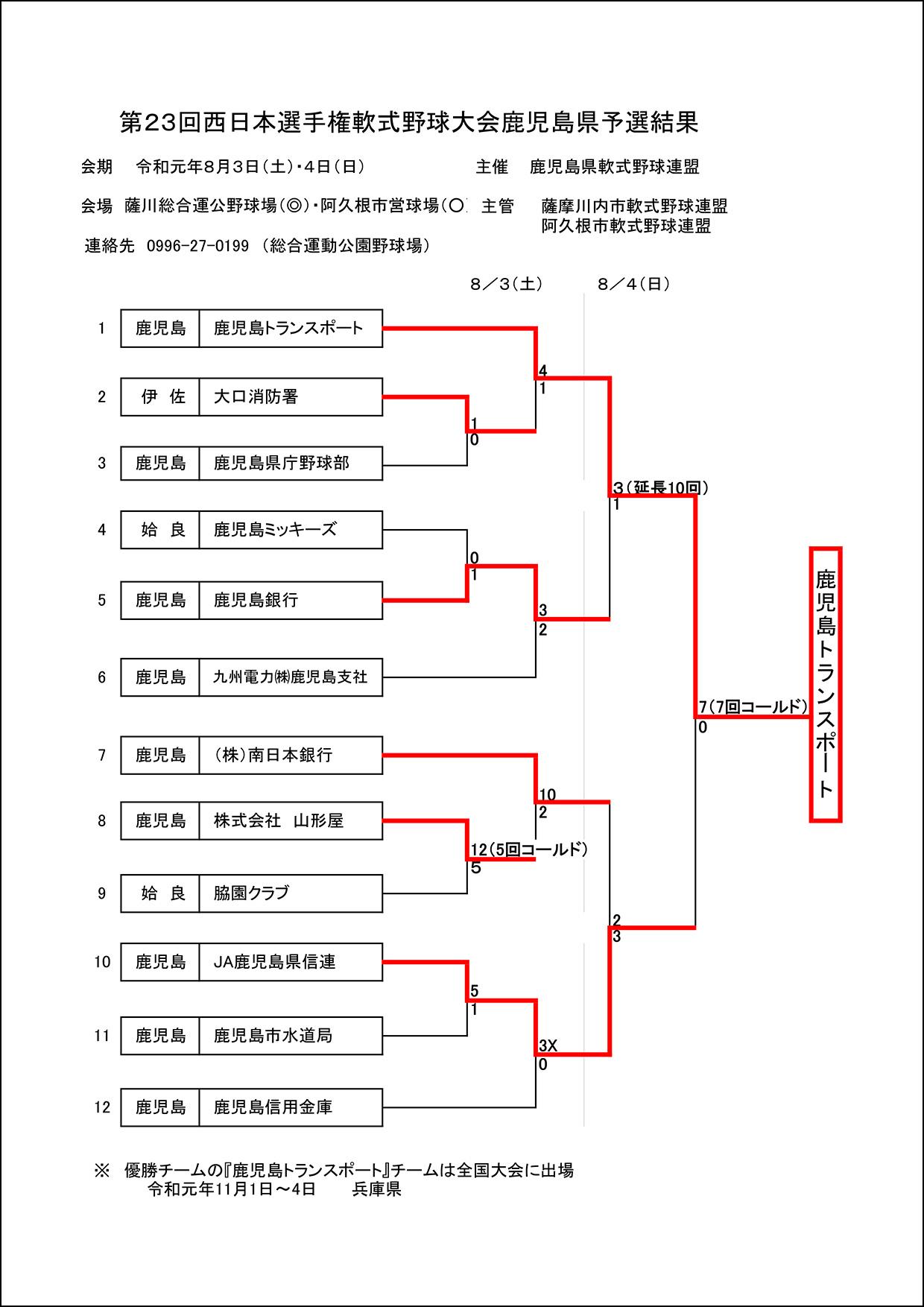【結果】第23回西日本選手権軟式野球大会鹿児島県予選