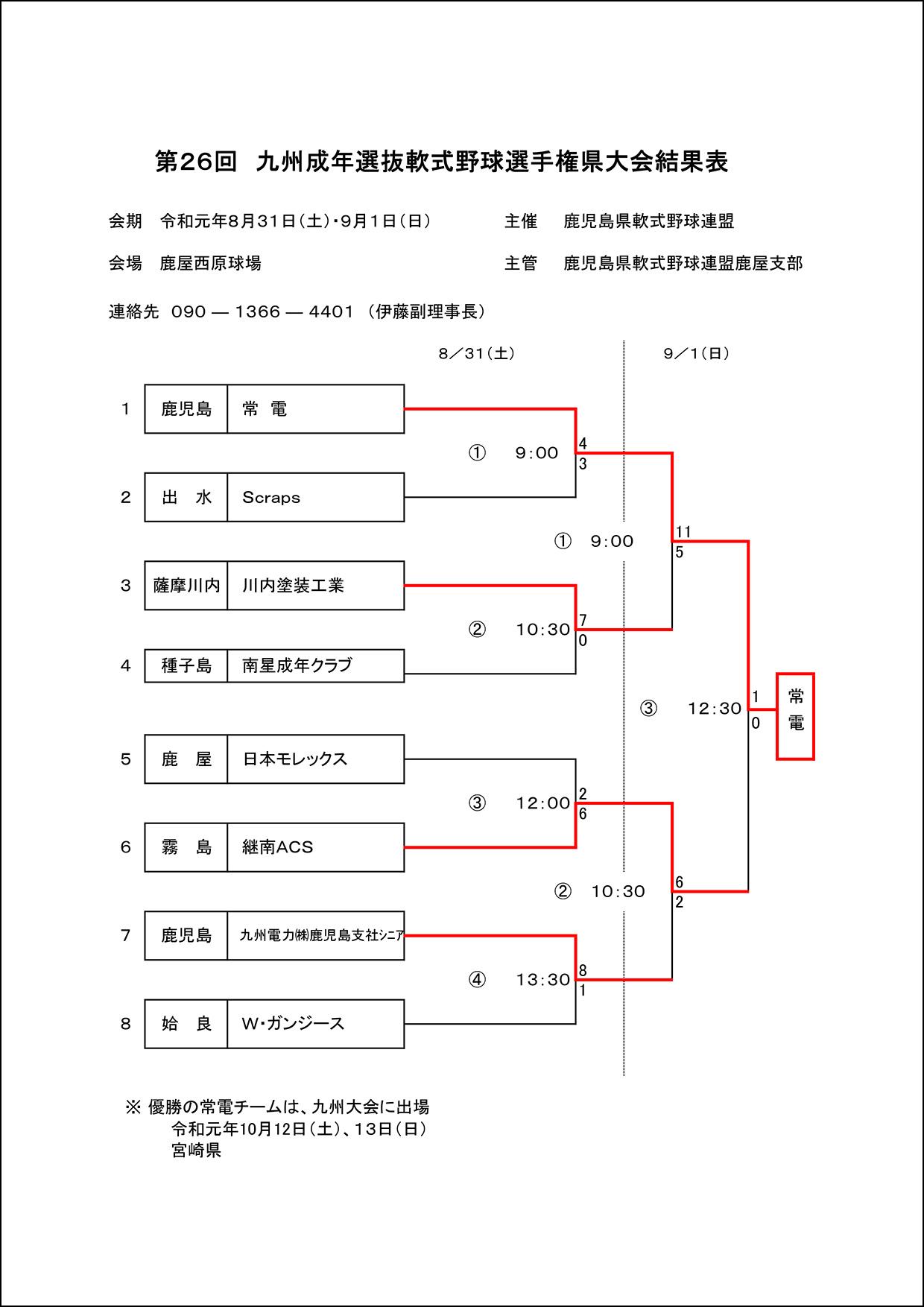 【結果】第26回九州成年選抜軟式野球選手権大会