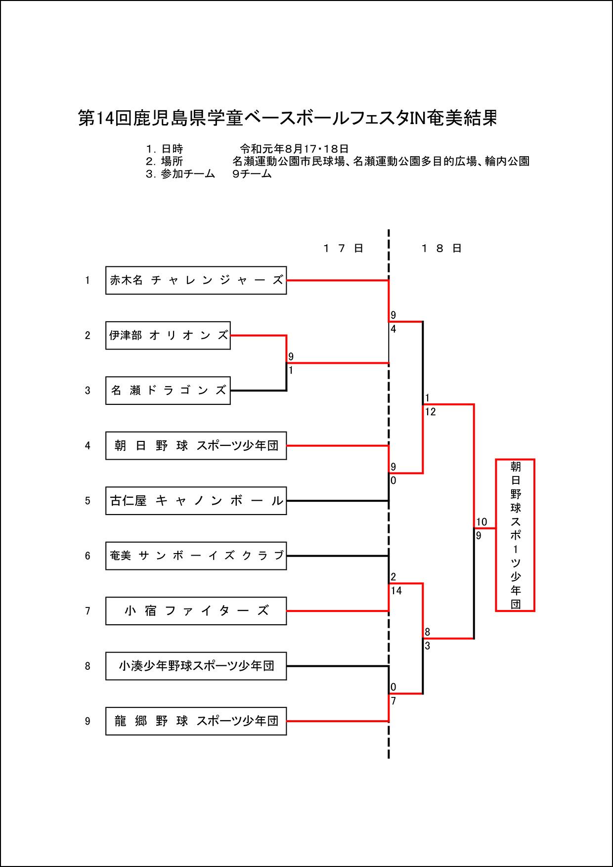 【結果】第14回鹿児島県学童ベースボールフェスタIN奄美