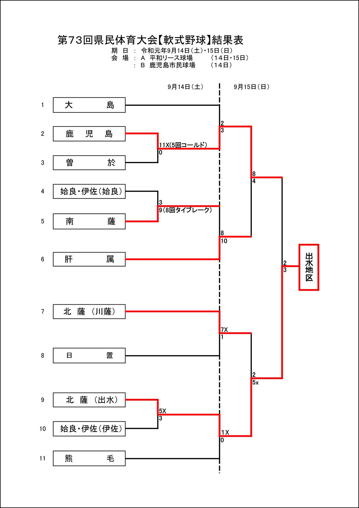 【結果】第73回県民体育大会