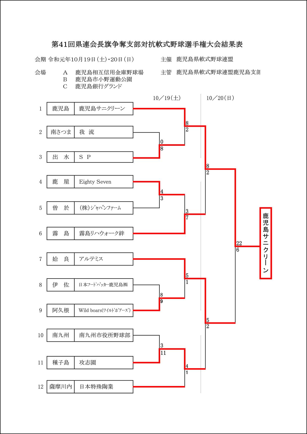 【結果】第41回県連会長旗争奪支部対抗軟式野球選手権大会