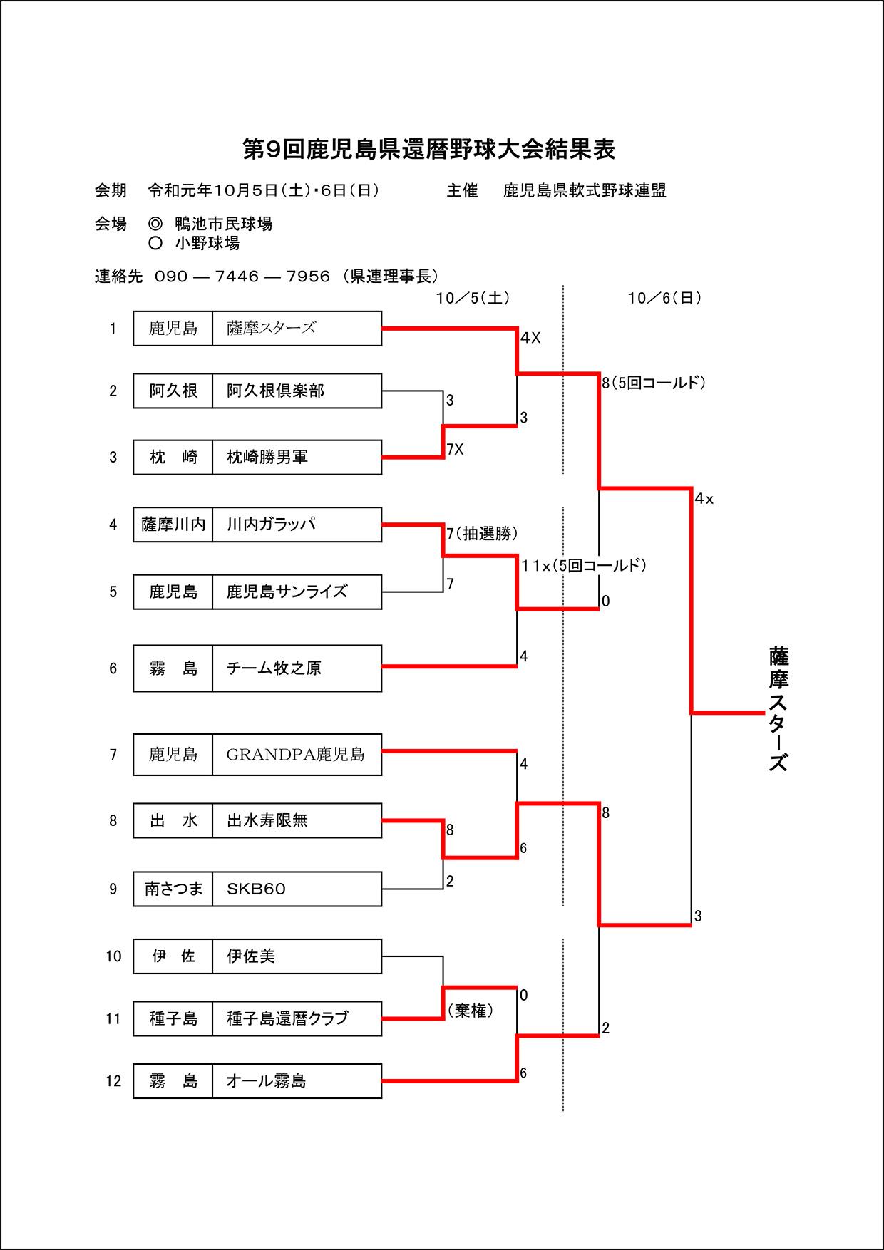 【結果】第9回鹿児島県還暦野球大会