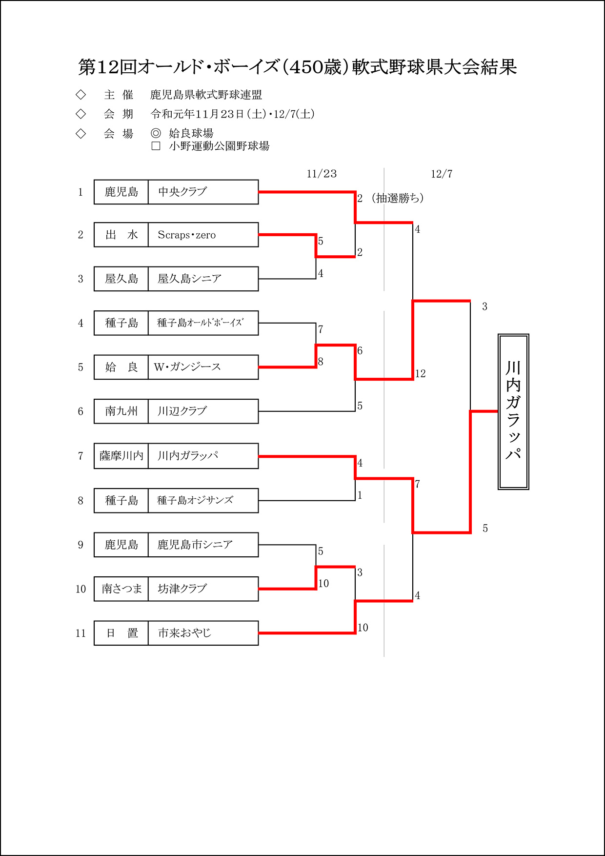 【結果】第12回オールド・ボーイズ(450歳)軟式野球県大会