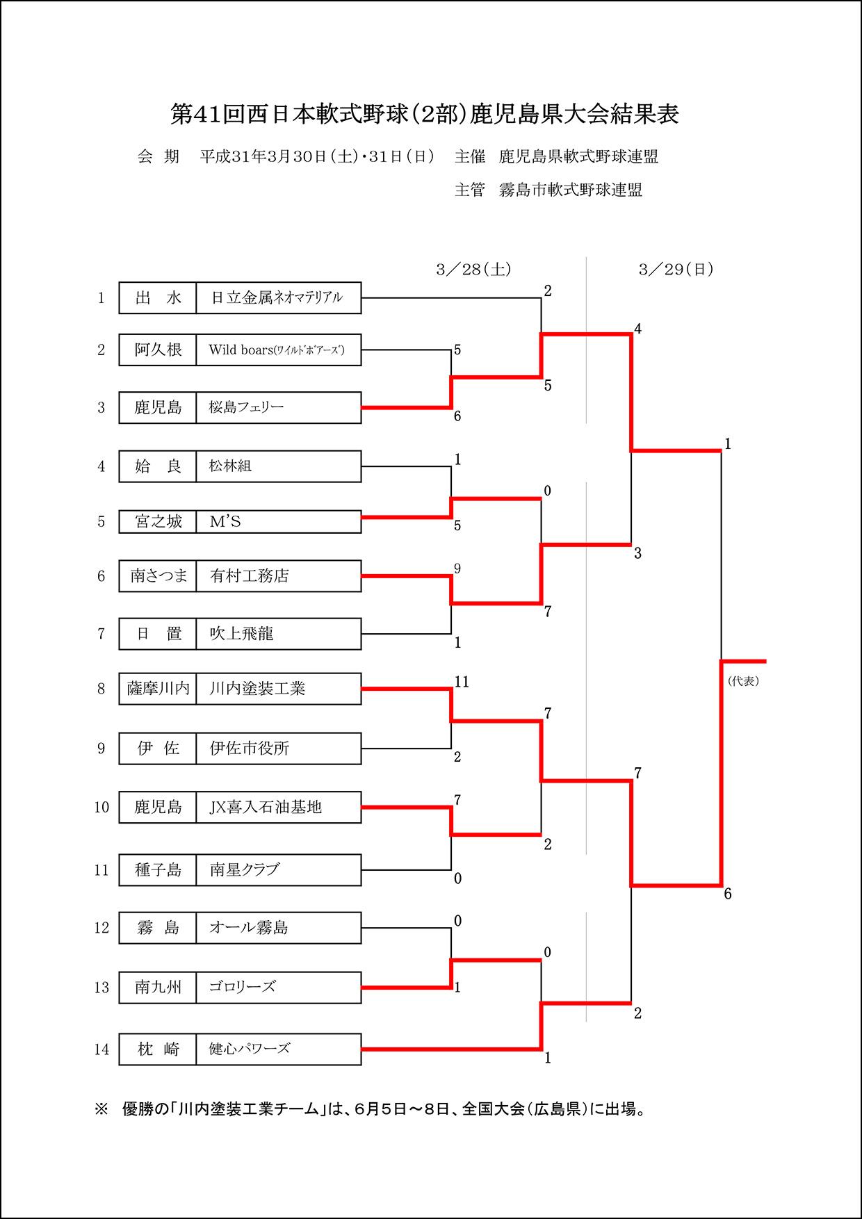 【結果】第41回西日本軟式野球(2部)鹿児島県大会