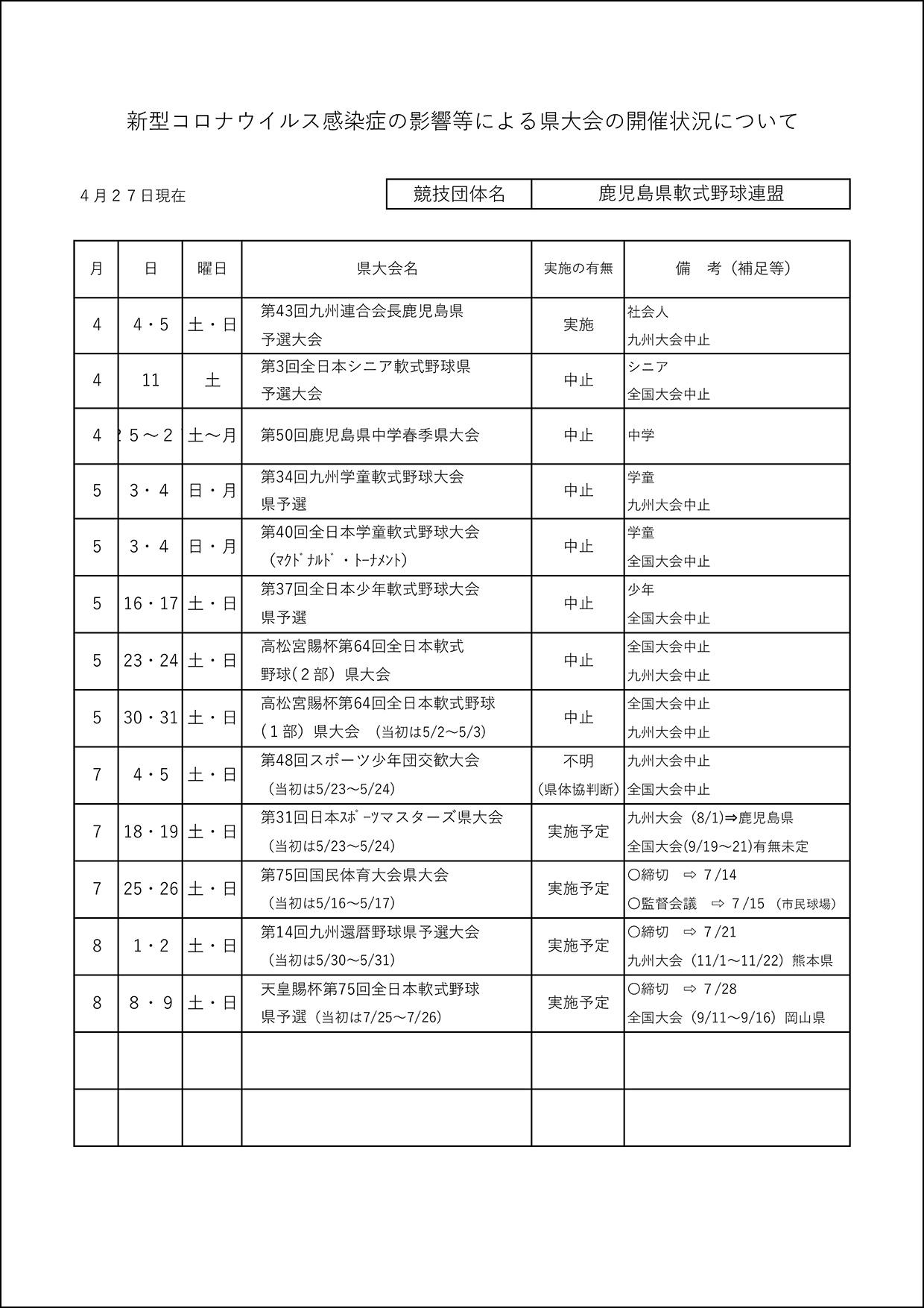 【通知】高松宮賜杯第64回全日本軟式野球1・2部大会の中止について