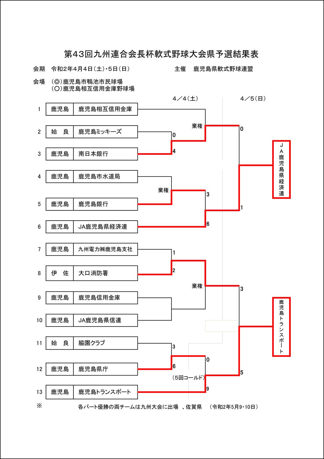 【結果】第43回九州連合会長杯軟式野球大会県予選
