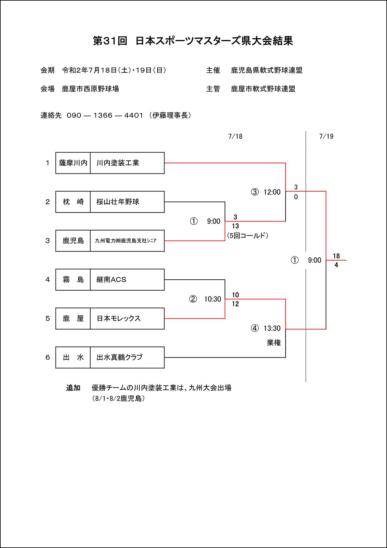 【結果】第31回日本スポーツマスターズ県大会
