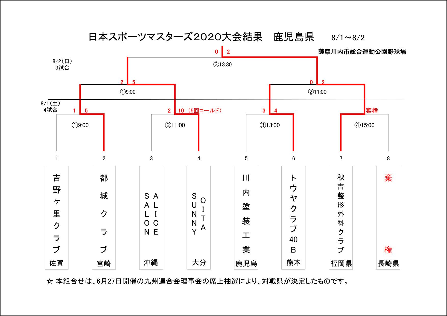 【結果】日本スポーツマスターズ2020九州大会