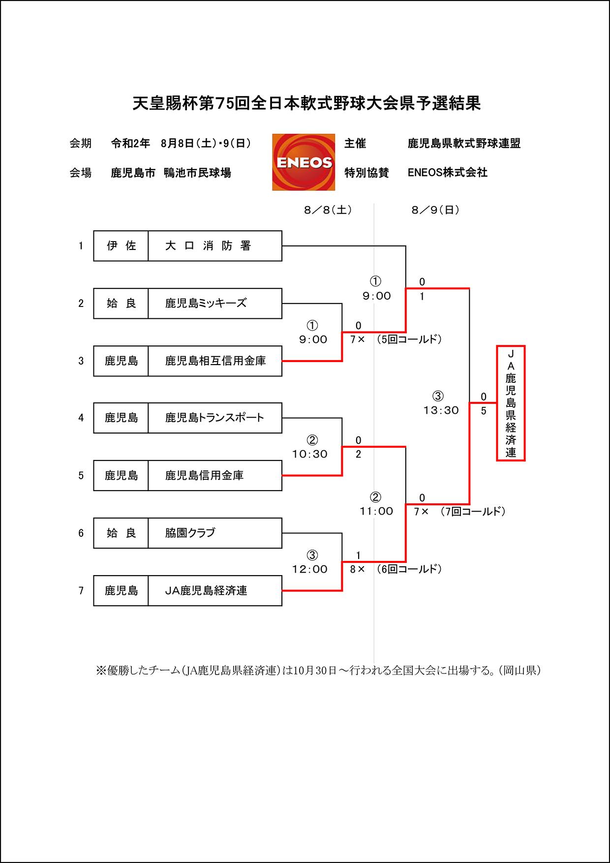 【結果】天皇賜杯第75回全日本軟式野球大会県予選