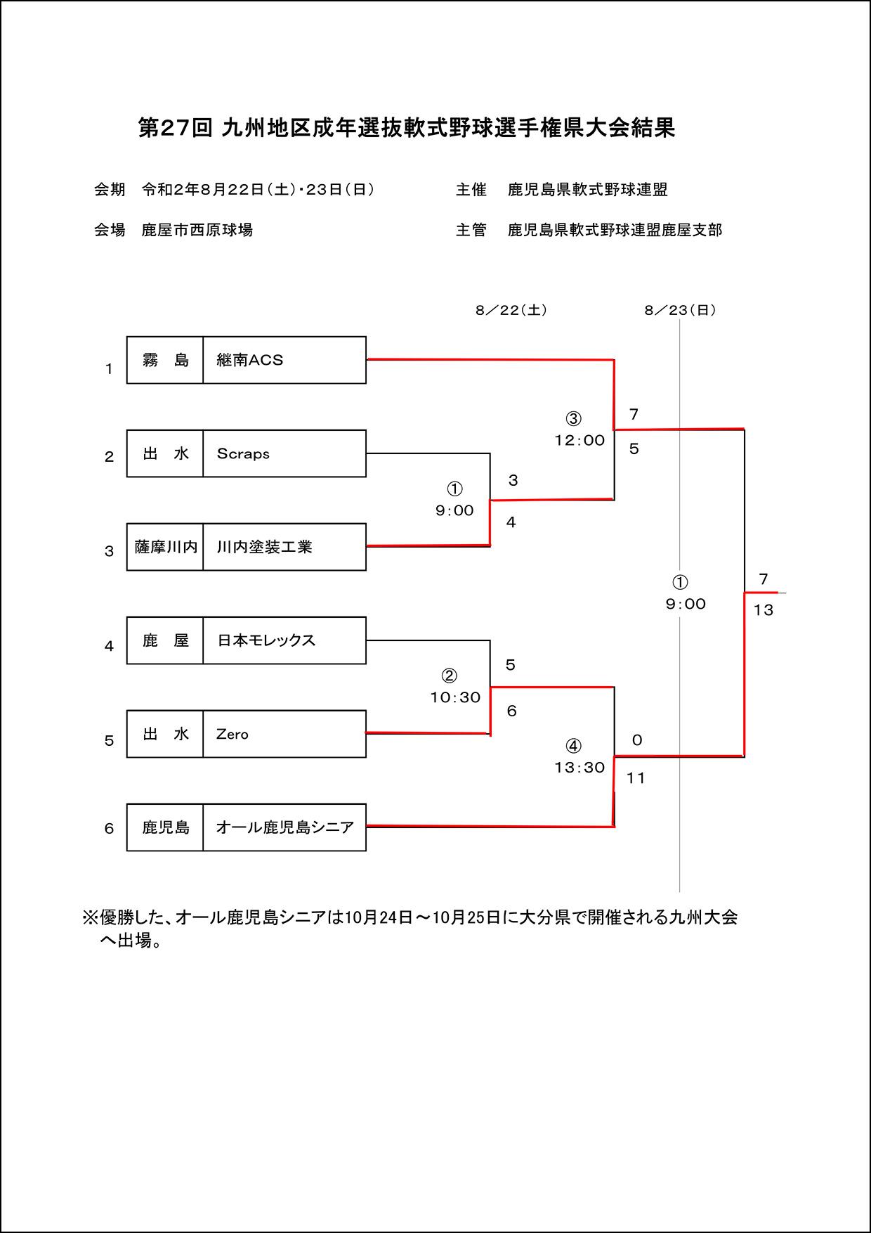 【結果】第27回 九州地区成年選抜軟式野球選手権県大会