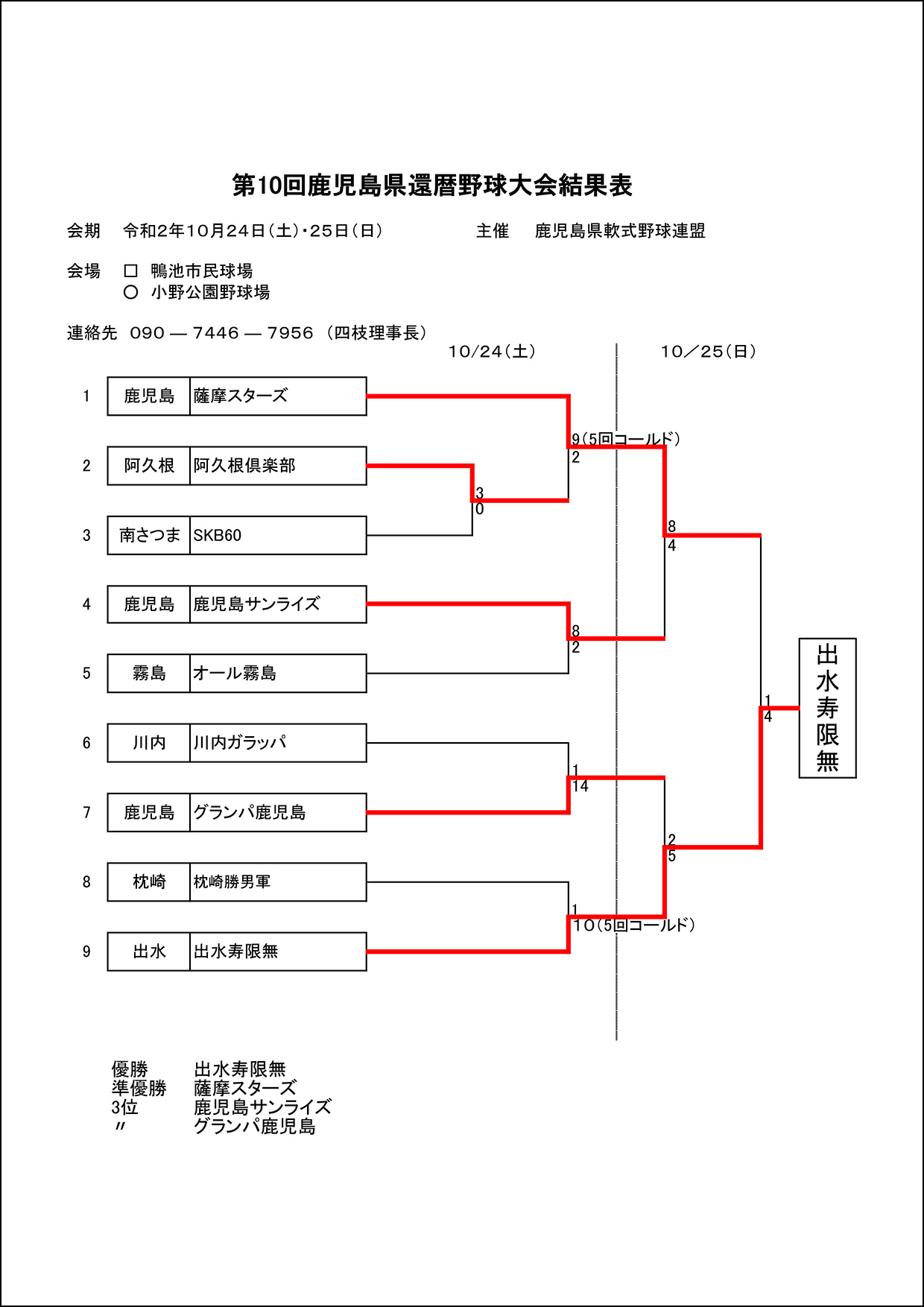 【結果】第10回鹿児島県還暦野球大会