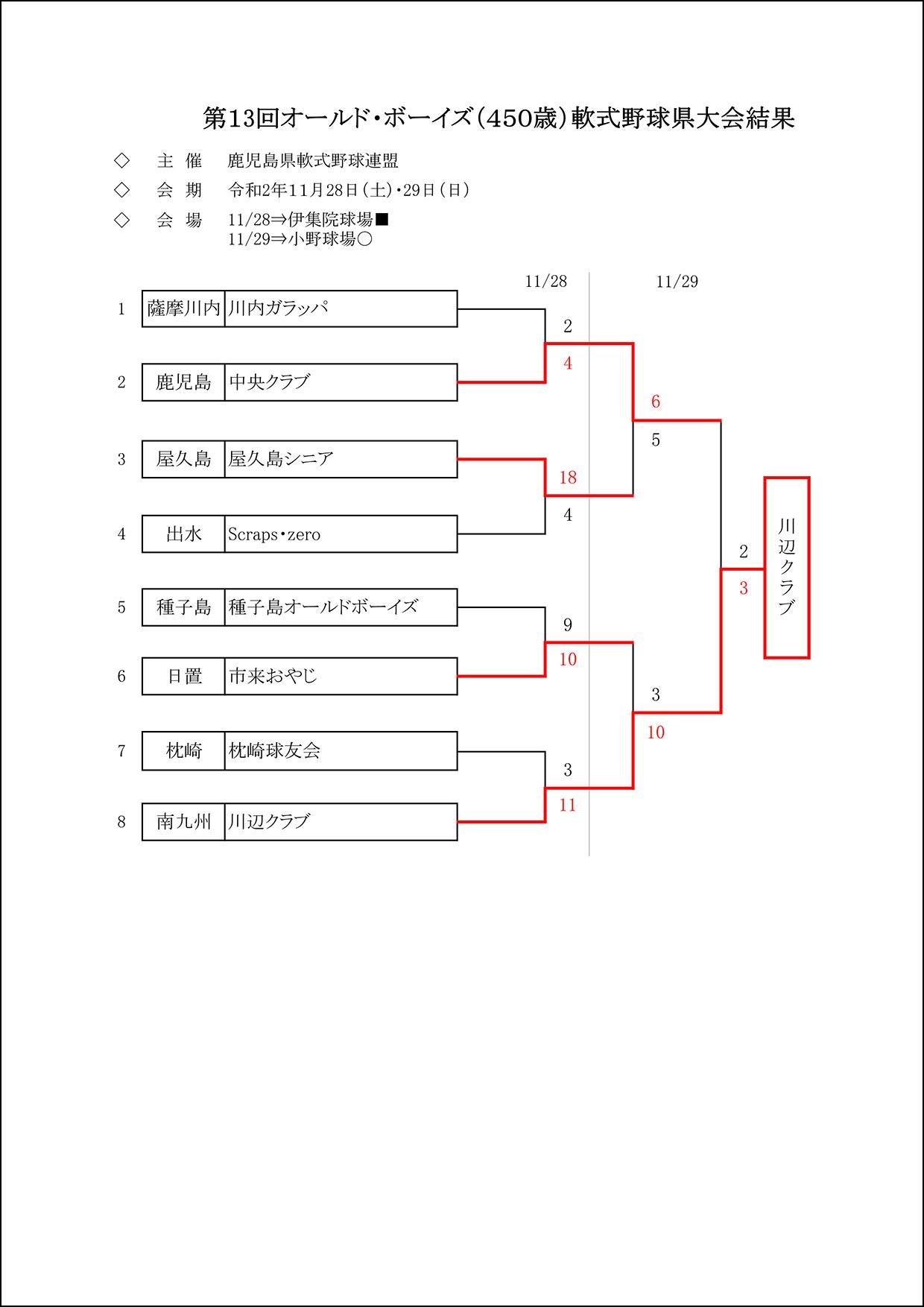 【結果】第13回オールド・ボーイズ(450歳)軟式野球県大会