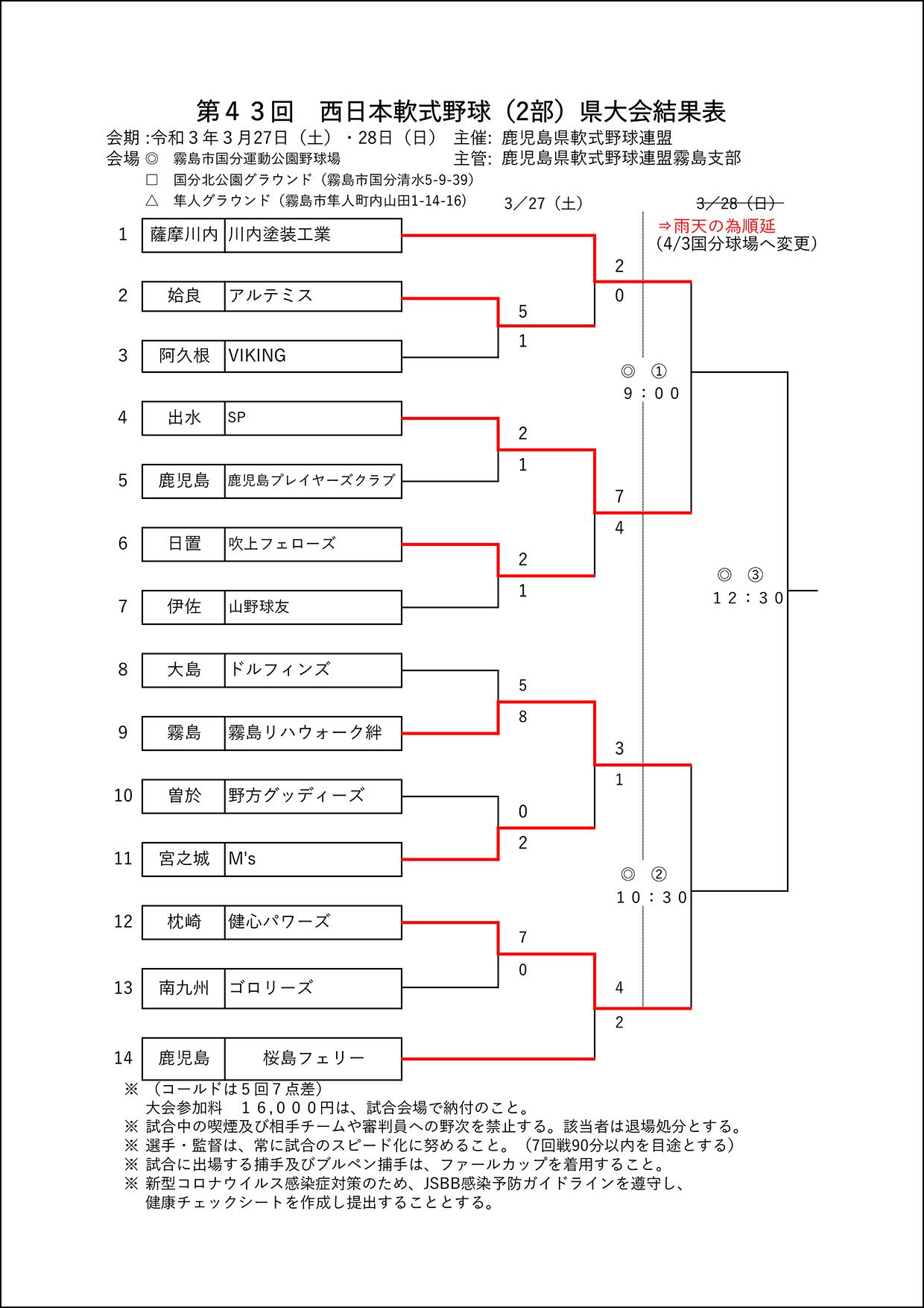 【途中経過】第43回西日本軟式野球(2部)県大会