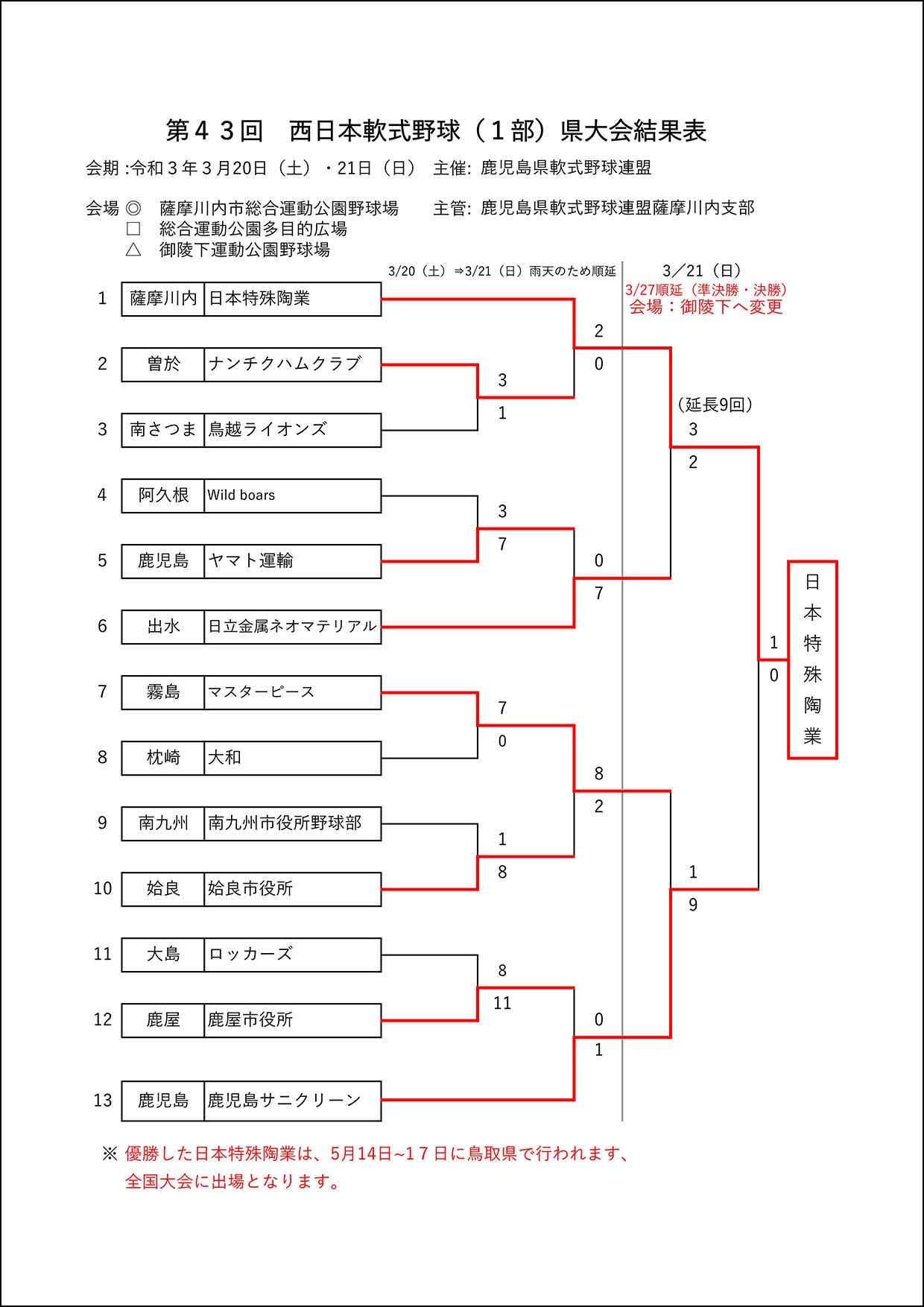 【結果】第43回西日本軟式野球(1部)県大会